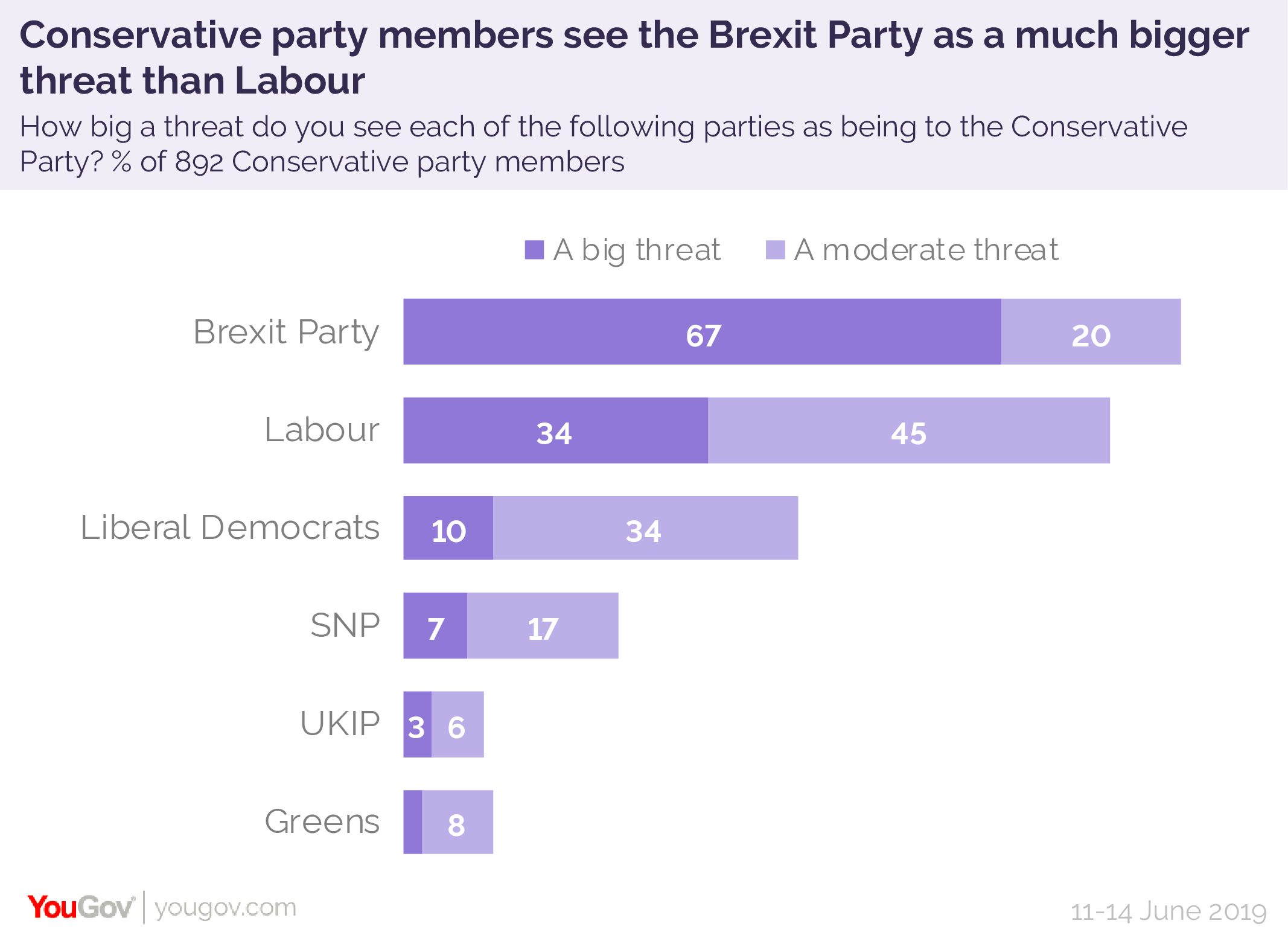 Most Conservative members would see party destroyed to