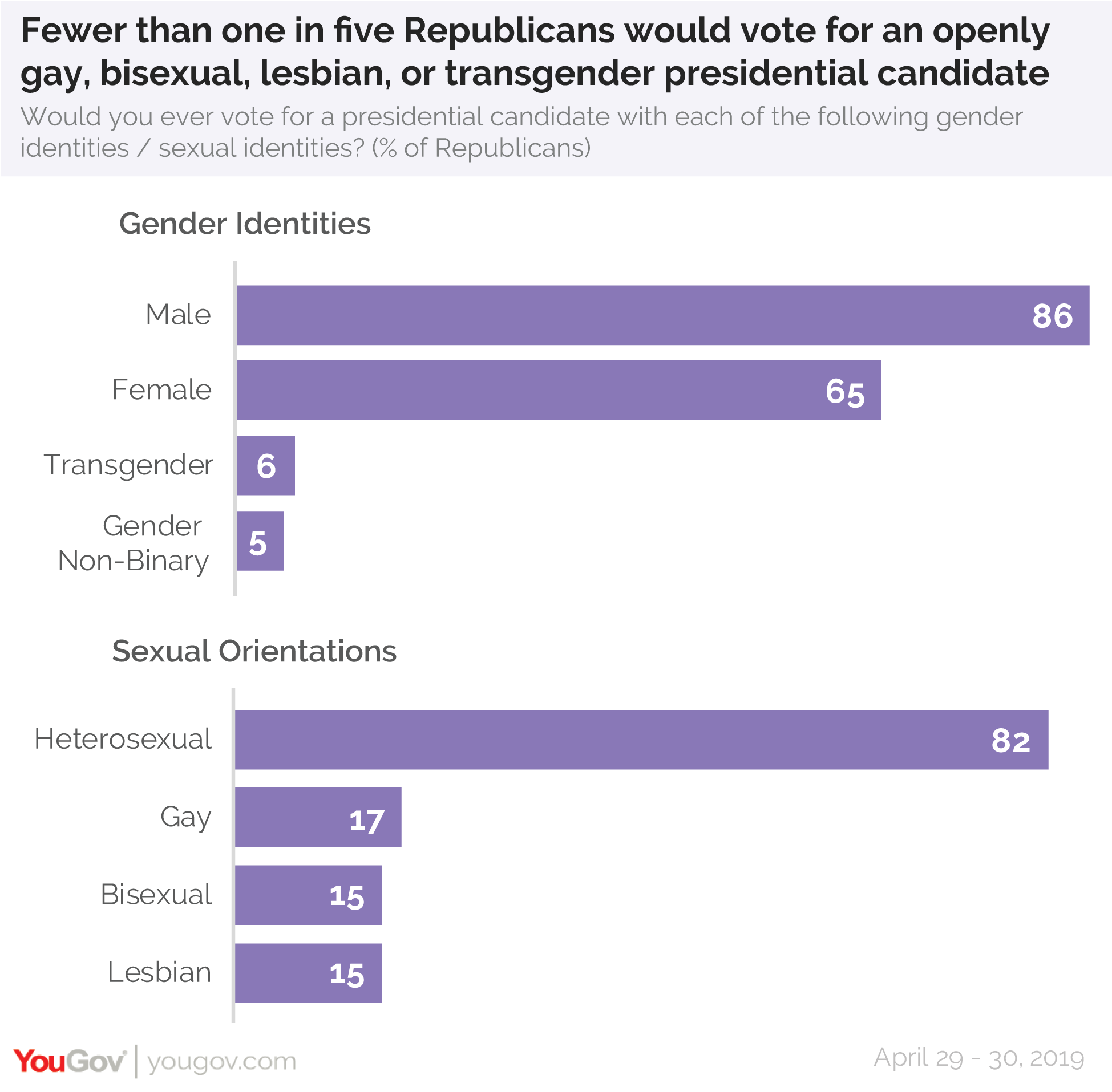 Fewer than one in five Republicans would vote for an openly gay, bisexual, lesbian, or transgender presidential candidate