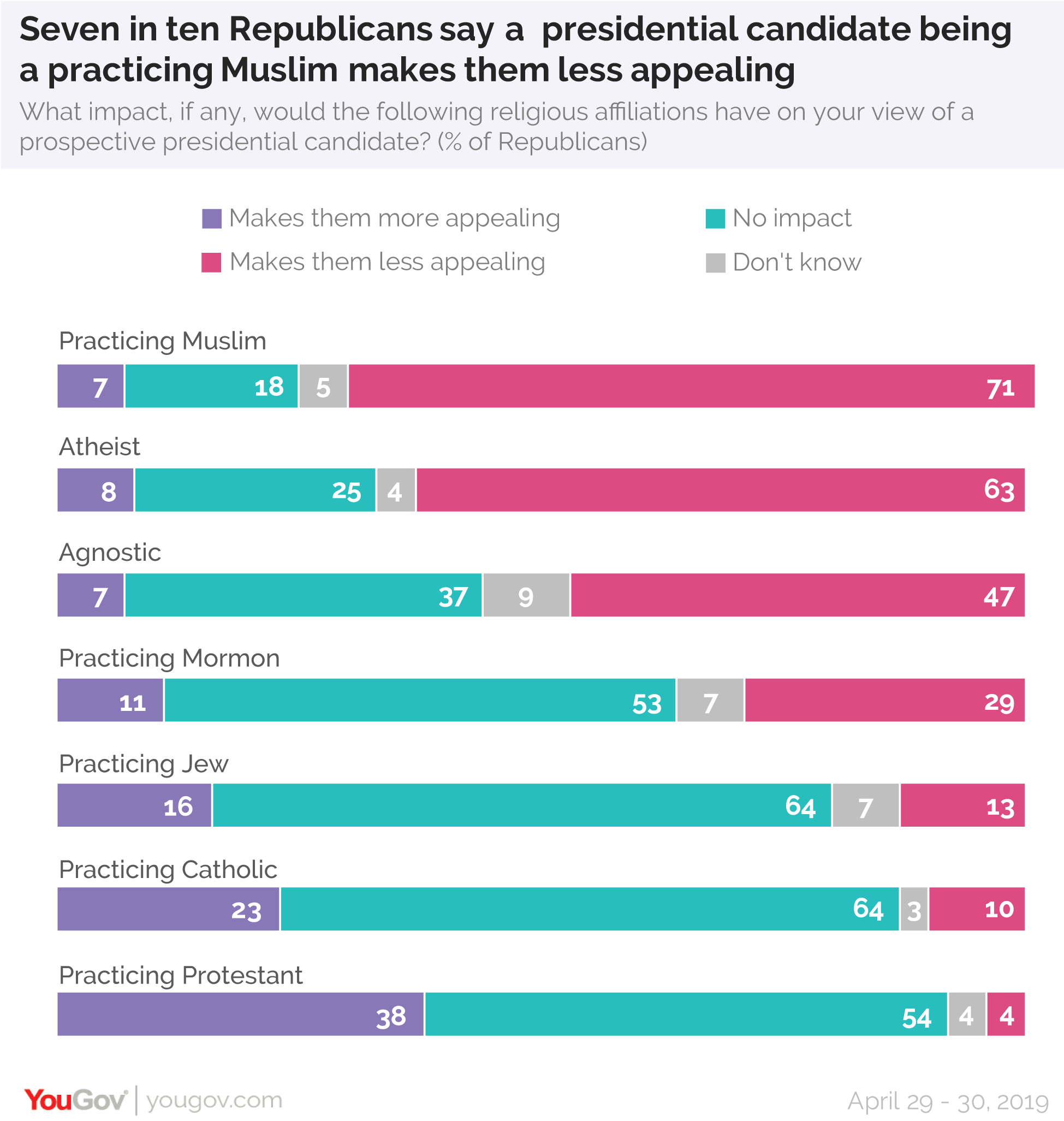 Seven in ten Republicans say a presidential candidate being a practicing Muslim makes them less appealing