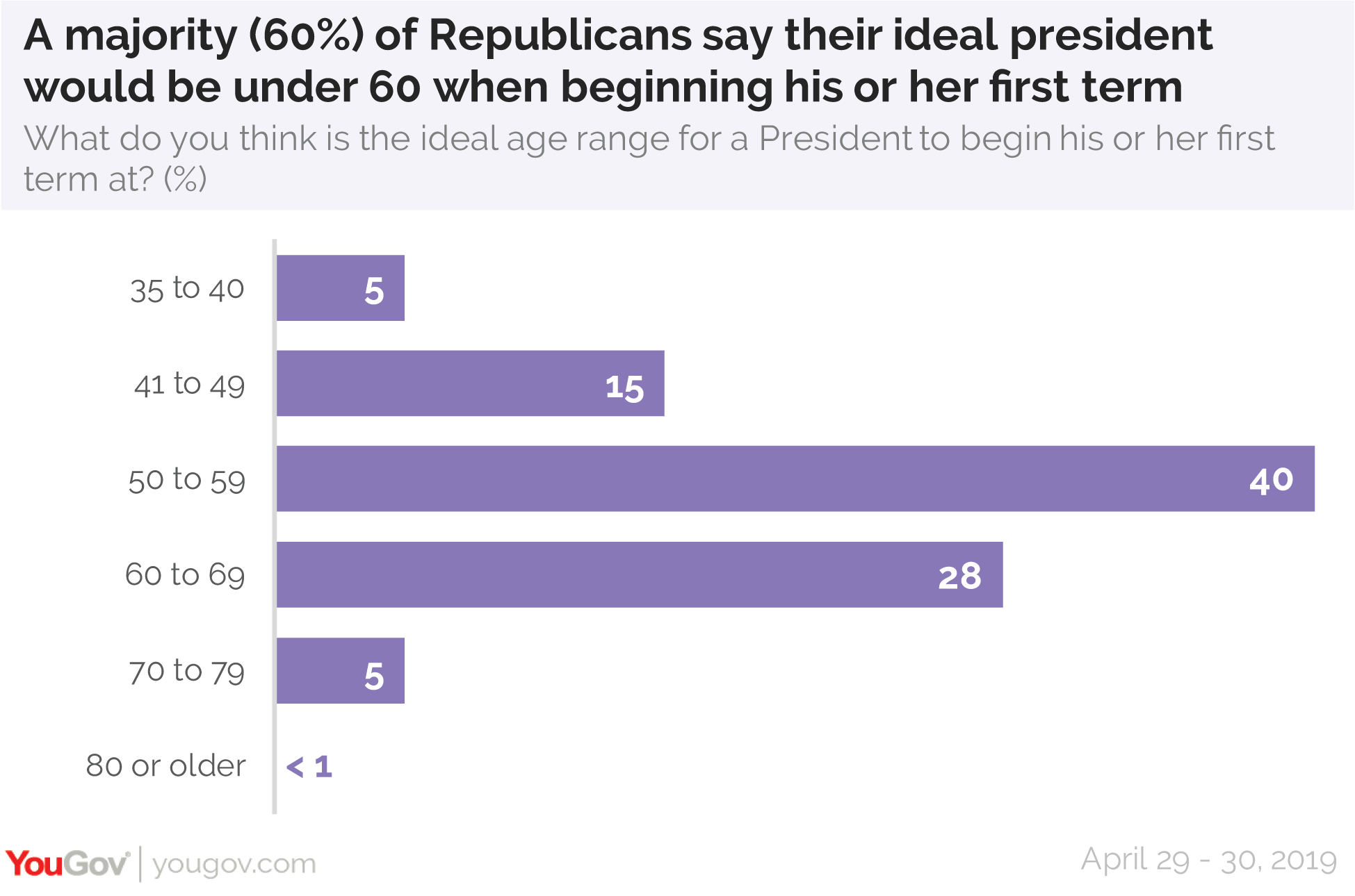 A majority of Republicans say their ideal president would be under 60 when beginning his or her first term