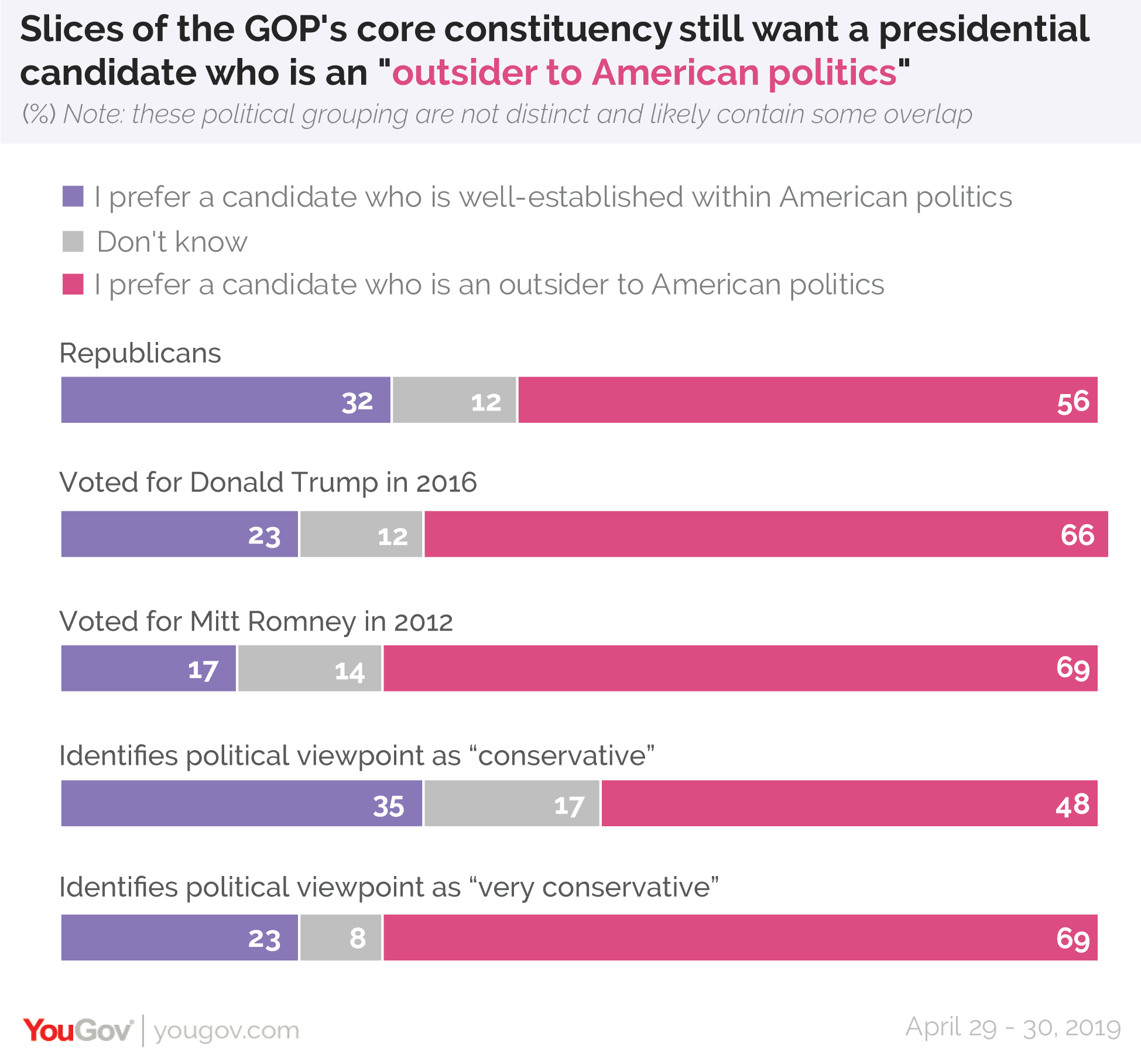"Slices of the GOP's core constituency still want a presidential candidate who is an ""outsider to American politics"""