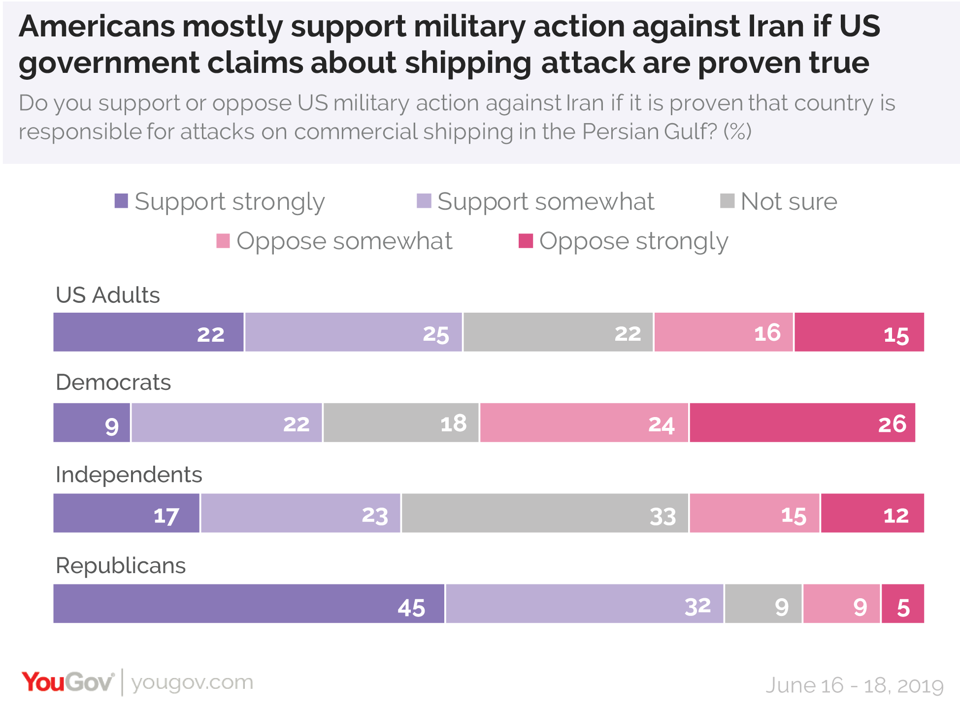 Americans mostly support military action against Iran if US government claims about shipping attack are proven true