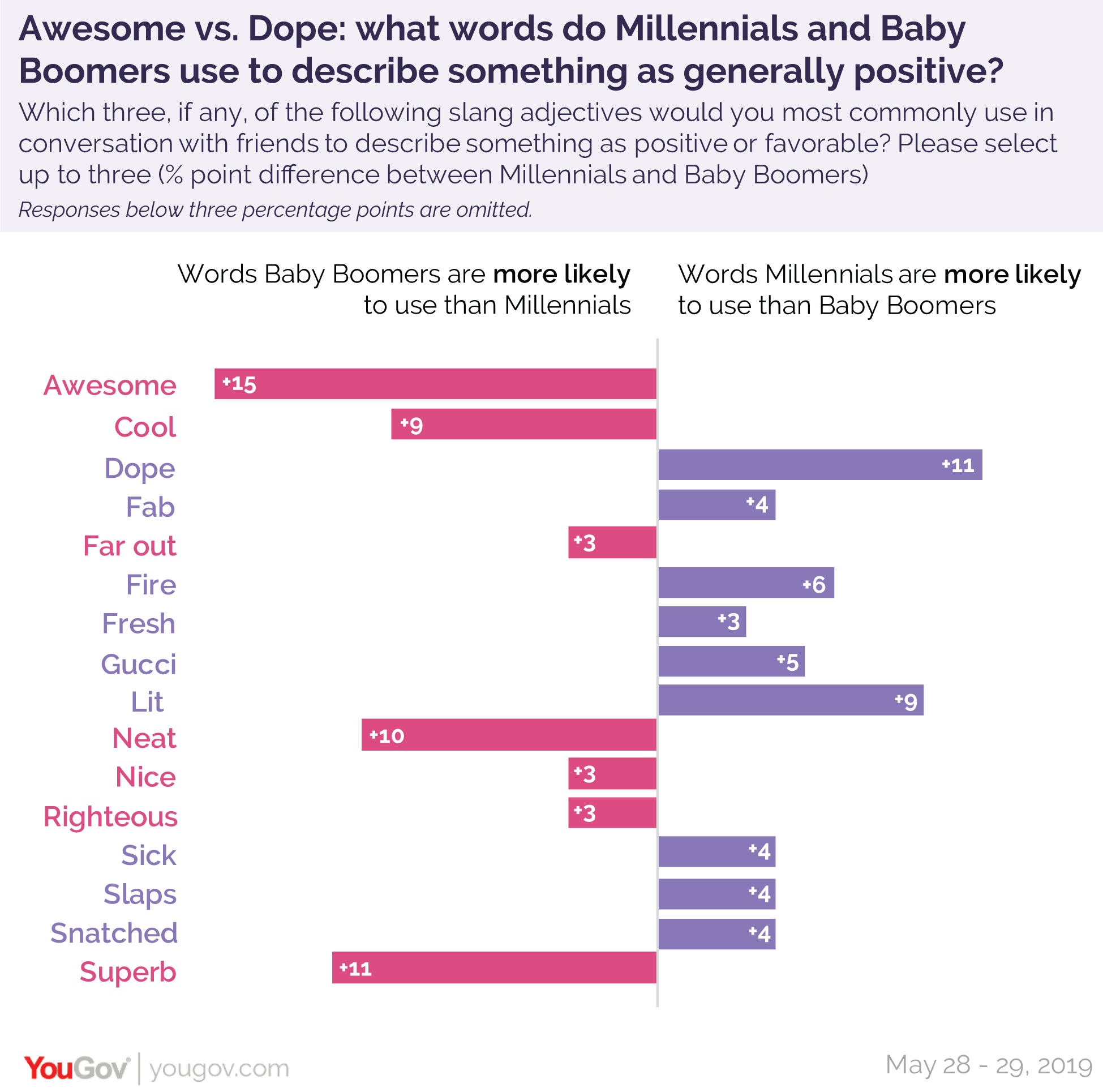 What words do Millennials and Baby Boomers use to describe something as generally positive?