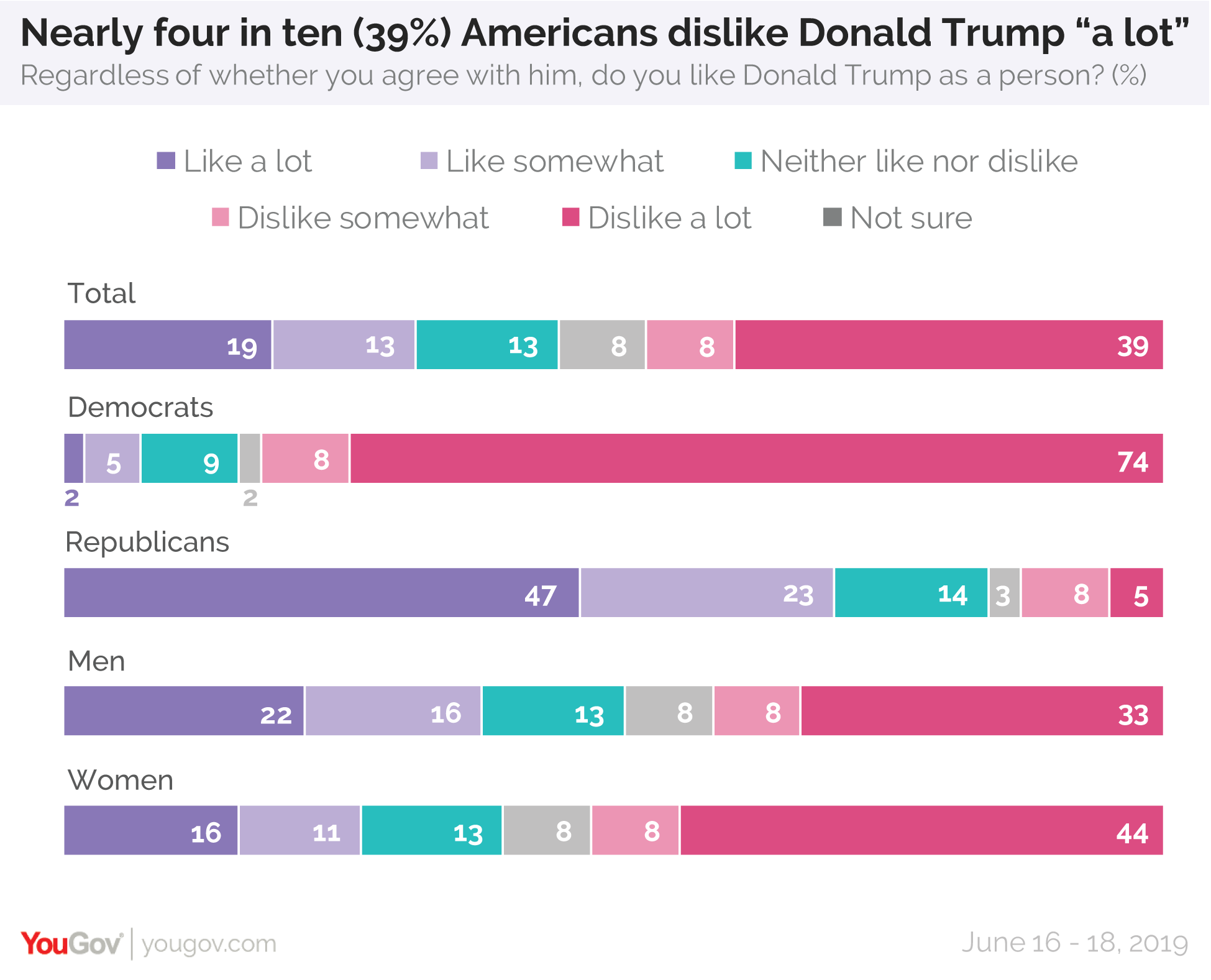 Nearly four in ten Americans dislike President Donald Trump a lot