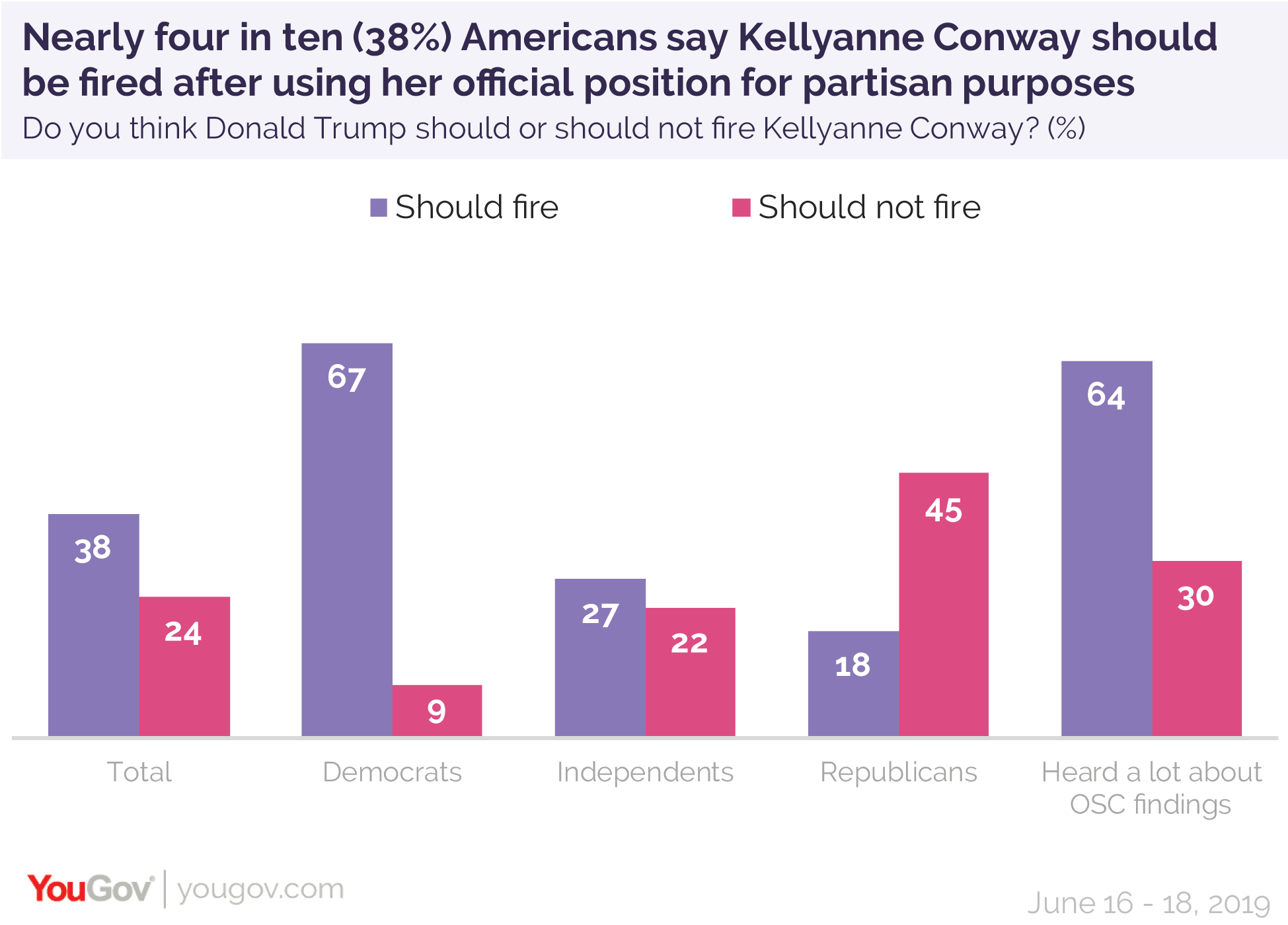 Nearly four in ten Americans say Kellyanne Conway should be fired after using her official position for partisan purposes