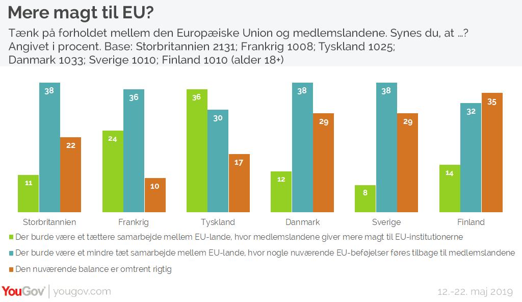Mere magt til EU?