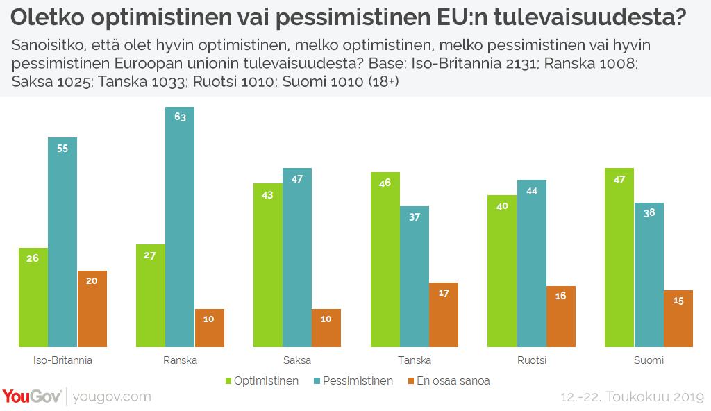 Oletko optimistinen vai pessimistinen EU:n tulevaisuudesta?