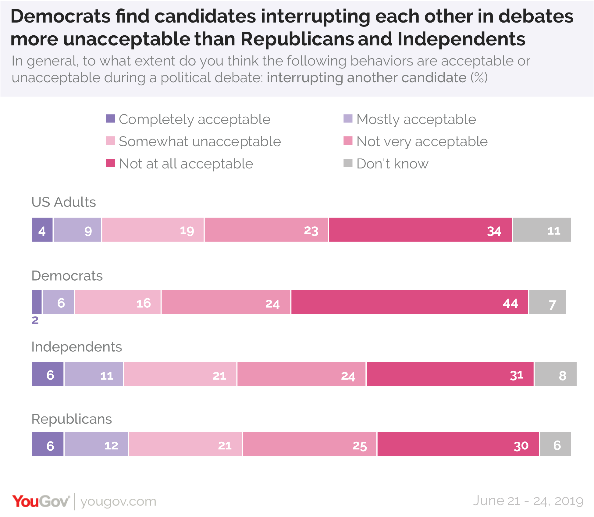Democrats say candidates interrupting each other in debates is more unacceptable than Republicans and Independents do