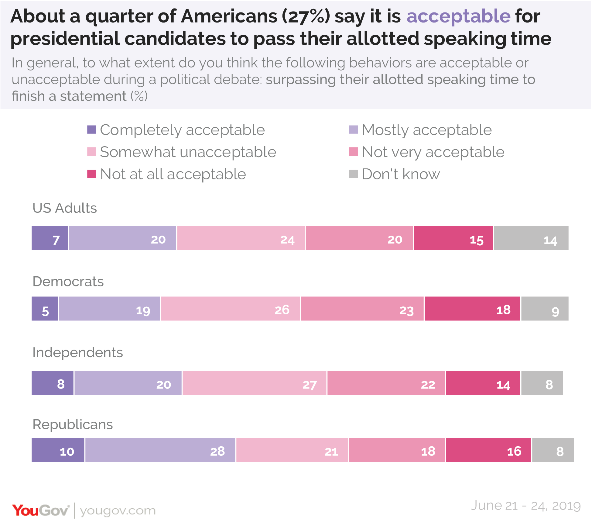 About a quarter of Americans say it is acceptable for presidential candidates to pass their allotted speaking time