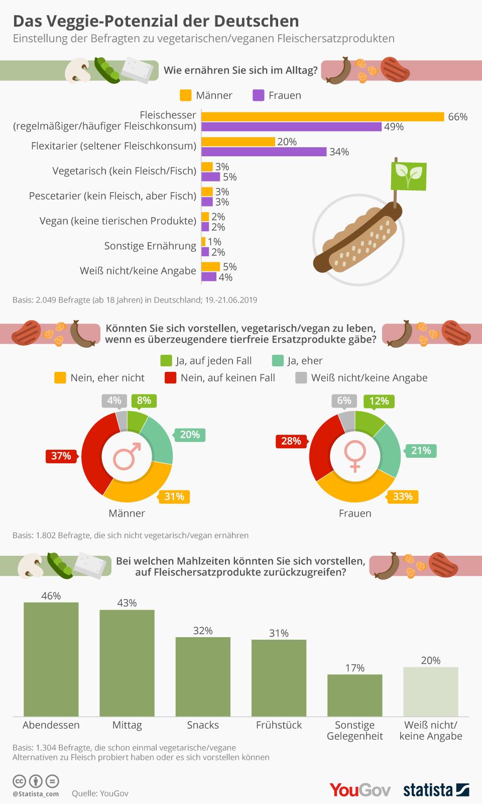 vegetarier prozent deutschland