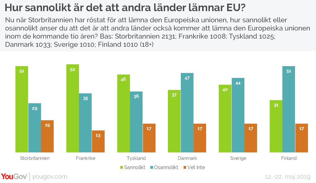 Hur sannolikt är det att andra länder lämnar EU?