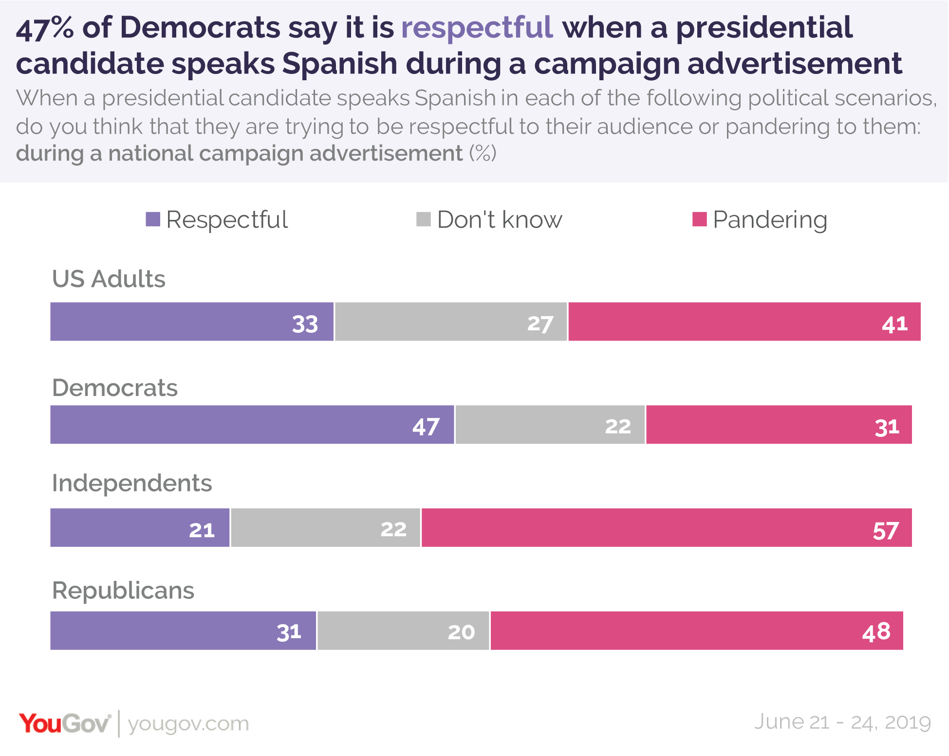 47% of Democrats say it is respectful when a presidential candidate speaks Spanish during a campaign advertisement