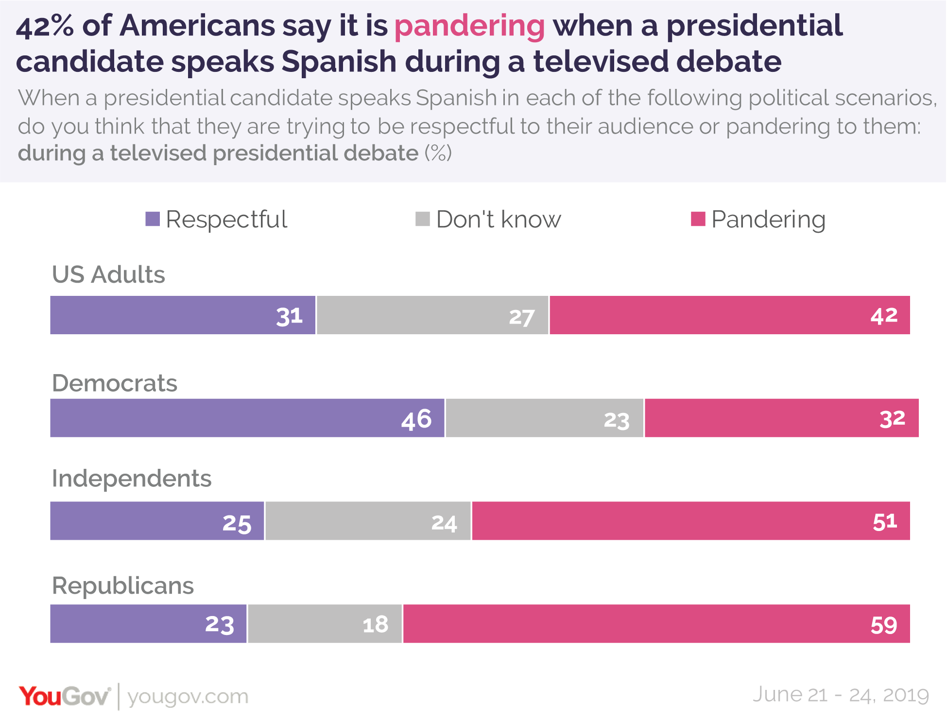 42% of Americans say it is pandering when a presidential candidate speaks Spanish during a televised debate
