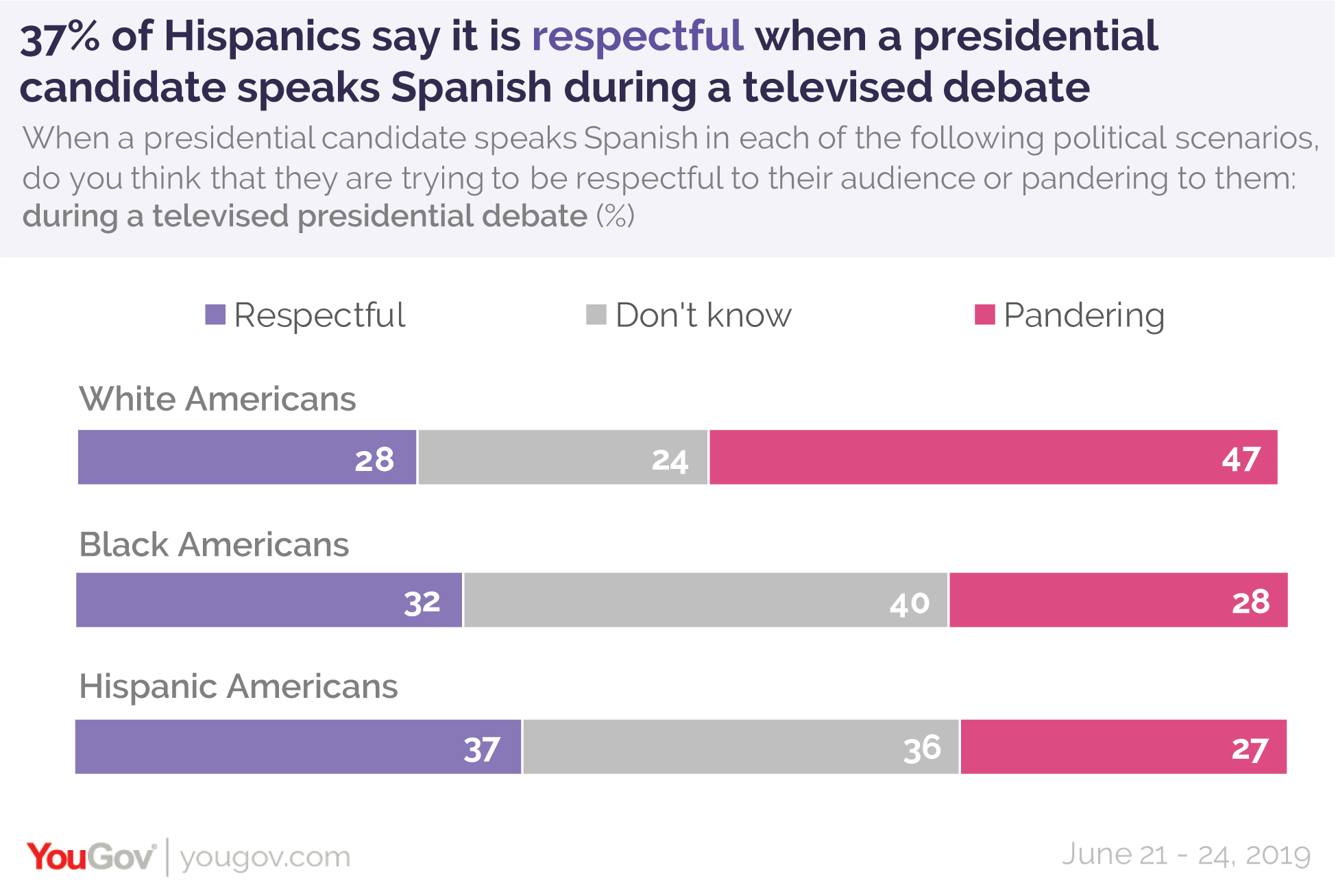 37% of Hispanic Americans say it is respectful when a presidential candidate speaks Spanish during a televised debate