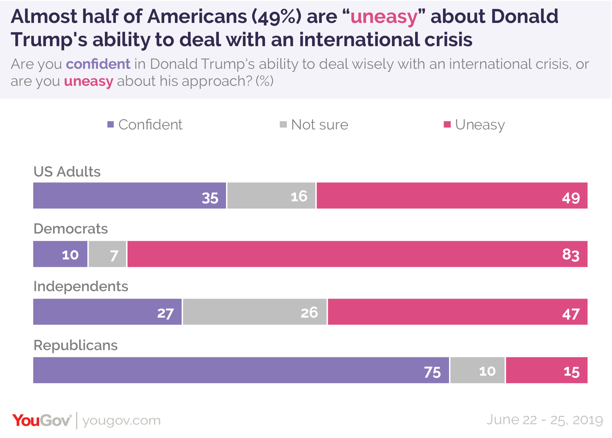 Almost half of Americans are uneasy about Donald Trump's ability to deal with an international crisis
