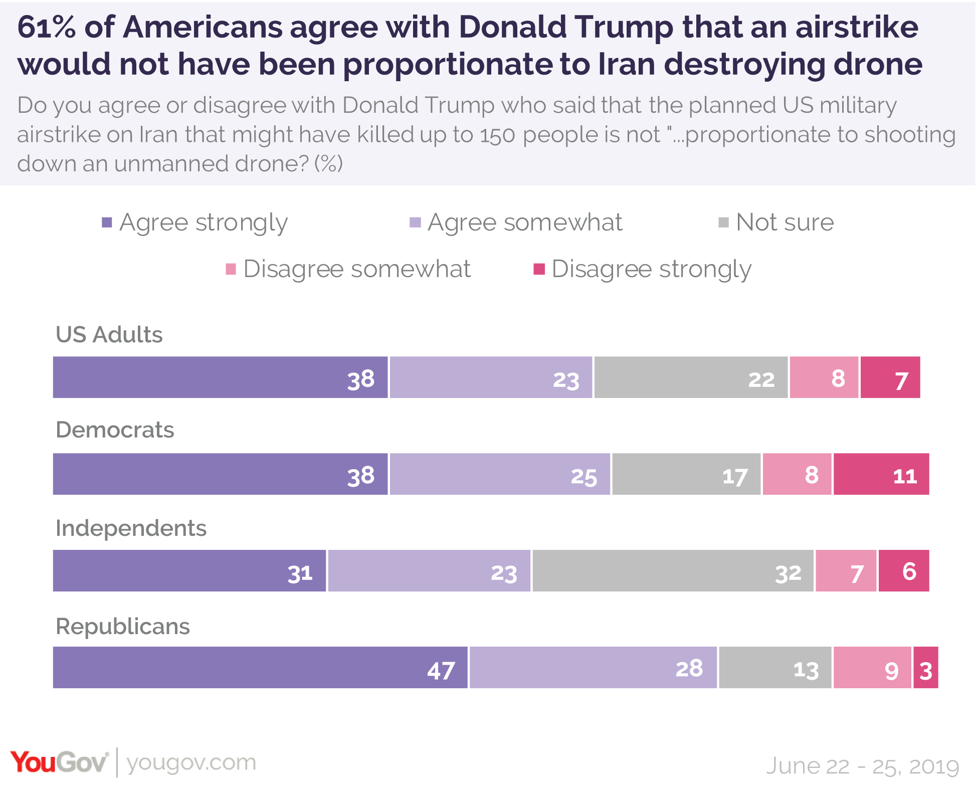 61% of Americans agree with Donald Trump that an airstrike would not have been proportionate to Iran destroying drone
