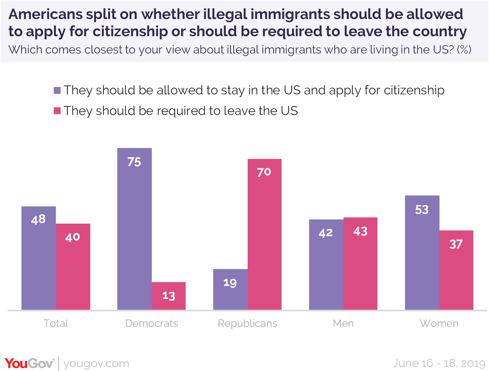 Americans split on whether illegal immigrants should be allowed to apply for citizenship or should be required to leave the country