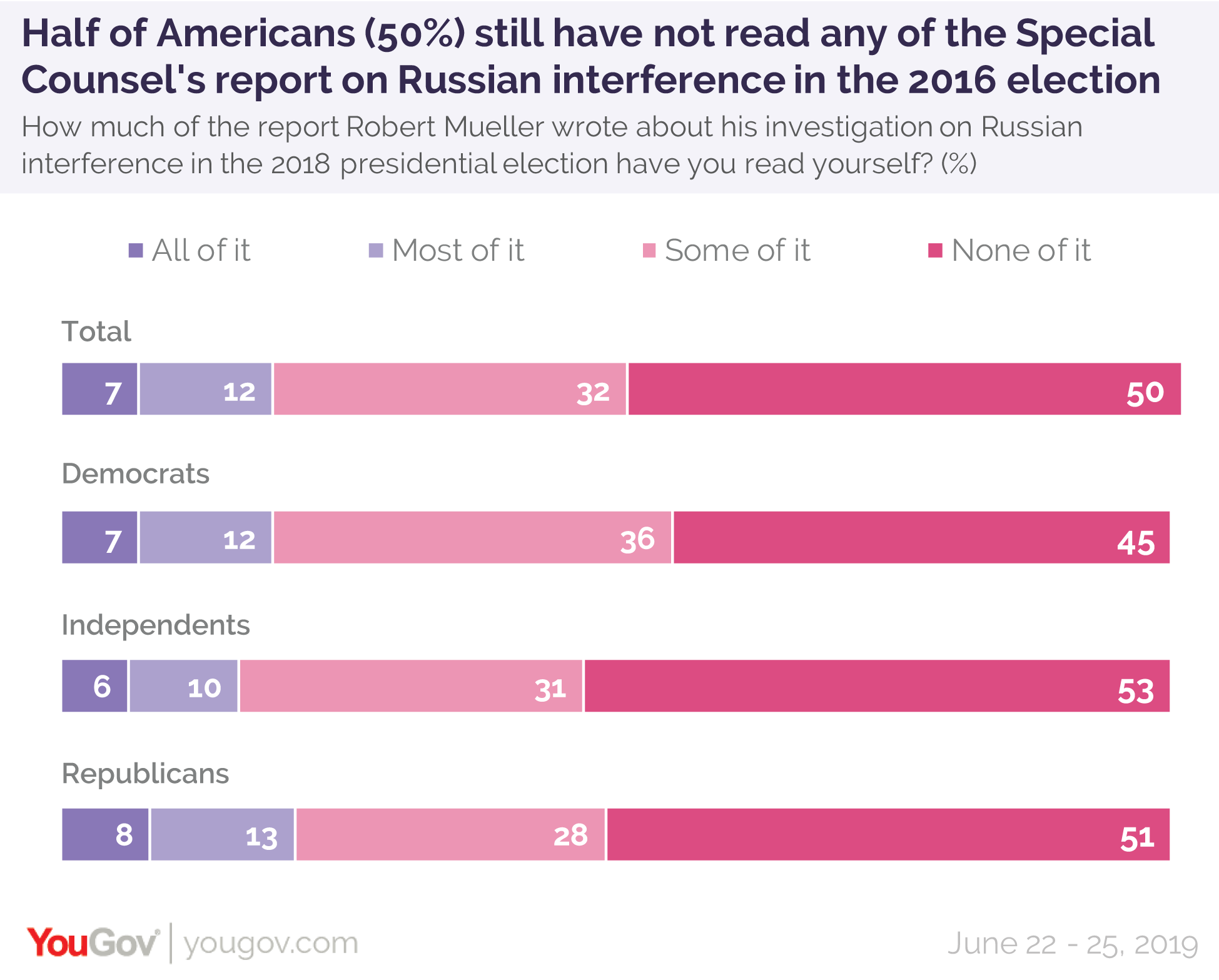 Half of Americans still have not read any of the Special Counsel's report on Russian interference in the 2016 election