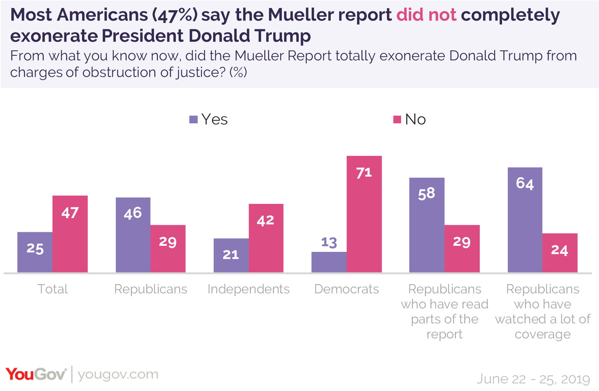 Most Americans say the Mueller report did not completely exonerate President Donald Trump of obstruction of justice