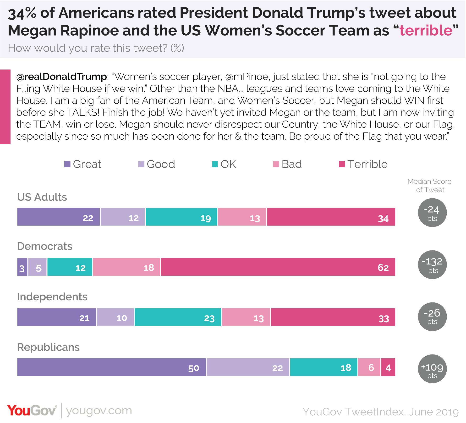 34% of Americans rated President Donald Trump's tweet about Megan Rapinoe and the US Women's Soccer Team as terrible