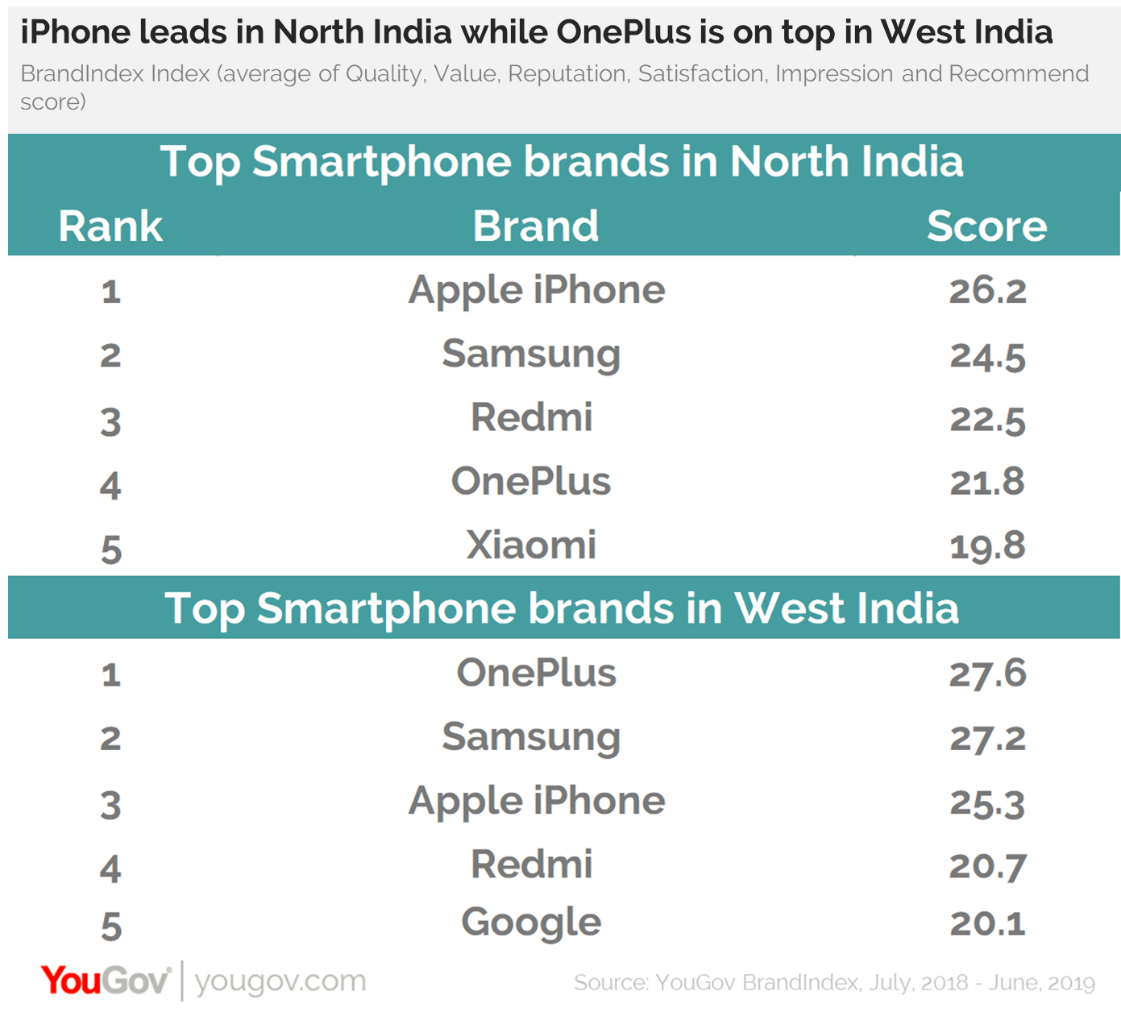 Top smartphone brand sin North and West India