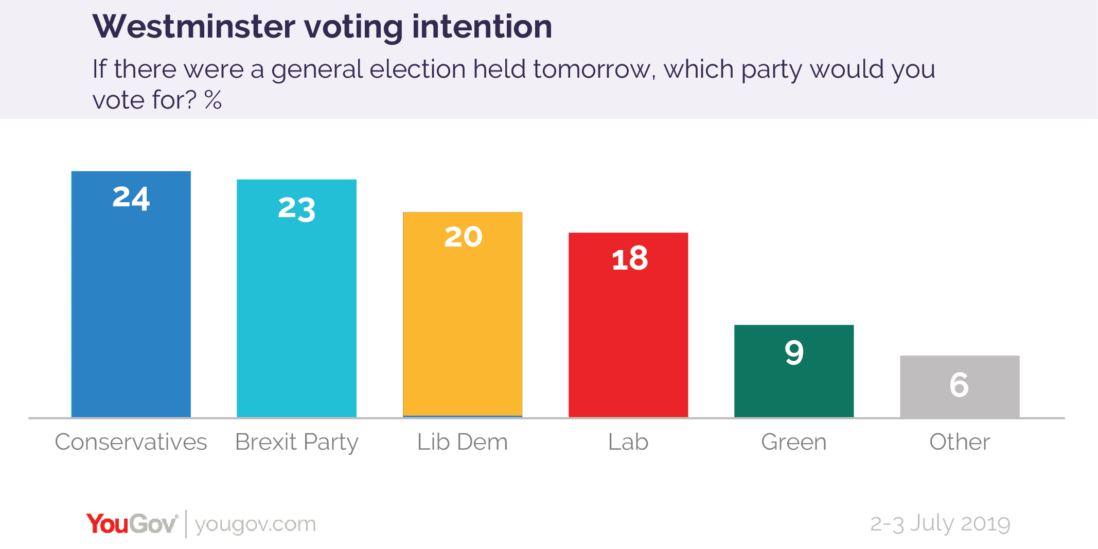 Voting Intention - Labour falls into 4th place   YouGov
