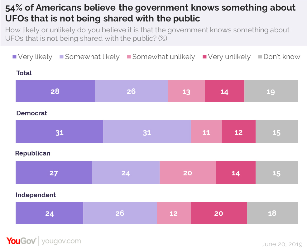 Most Americans believe the government is hiding info about