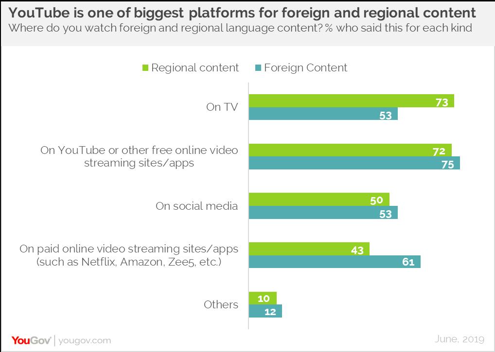 Consumption platforms