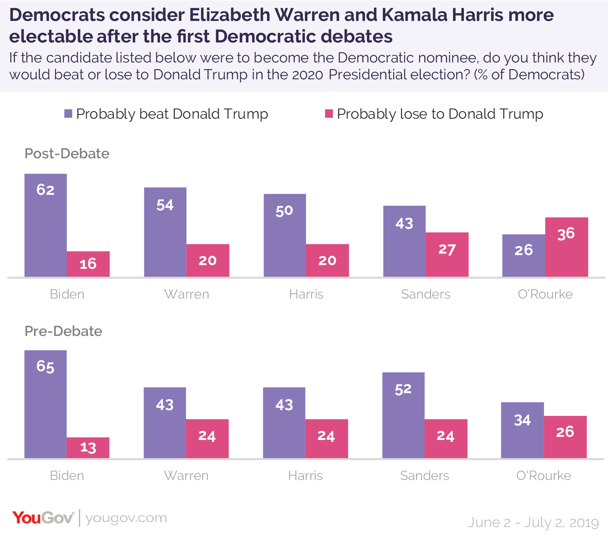 Democrats consider Elizabeth Warren and Kamala Harris more electable after the first Democratic debates