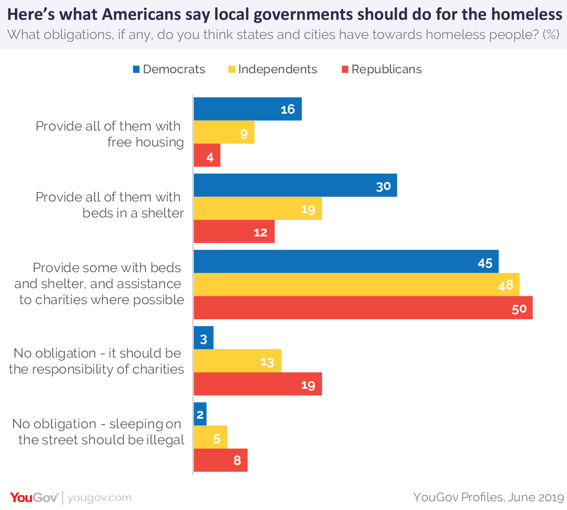 Here's what Americans say local governments should do for the homeless in America