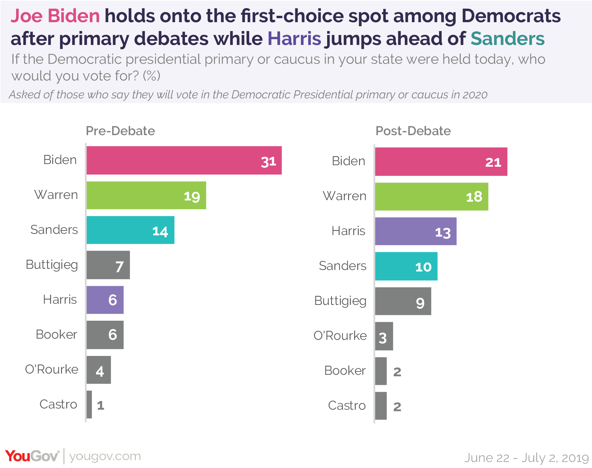 Joe Biden holds onto the first-choice spot among Democrats after primary debates while Harris jumps ahead of Sanders