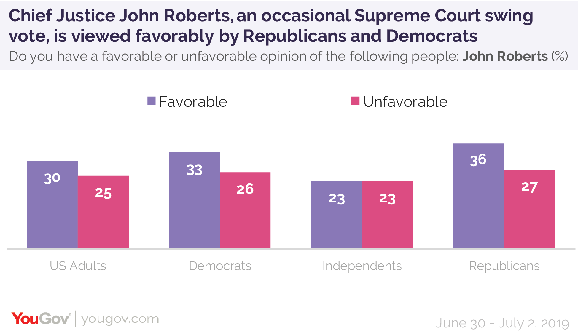 Chief Justice John Roberts, an occasional Supreme Court swing vote, is viewed favorably by Republicans and Democrats