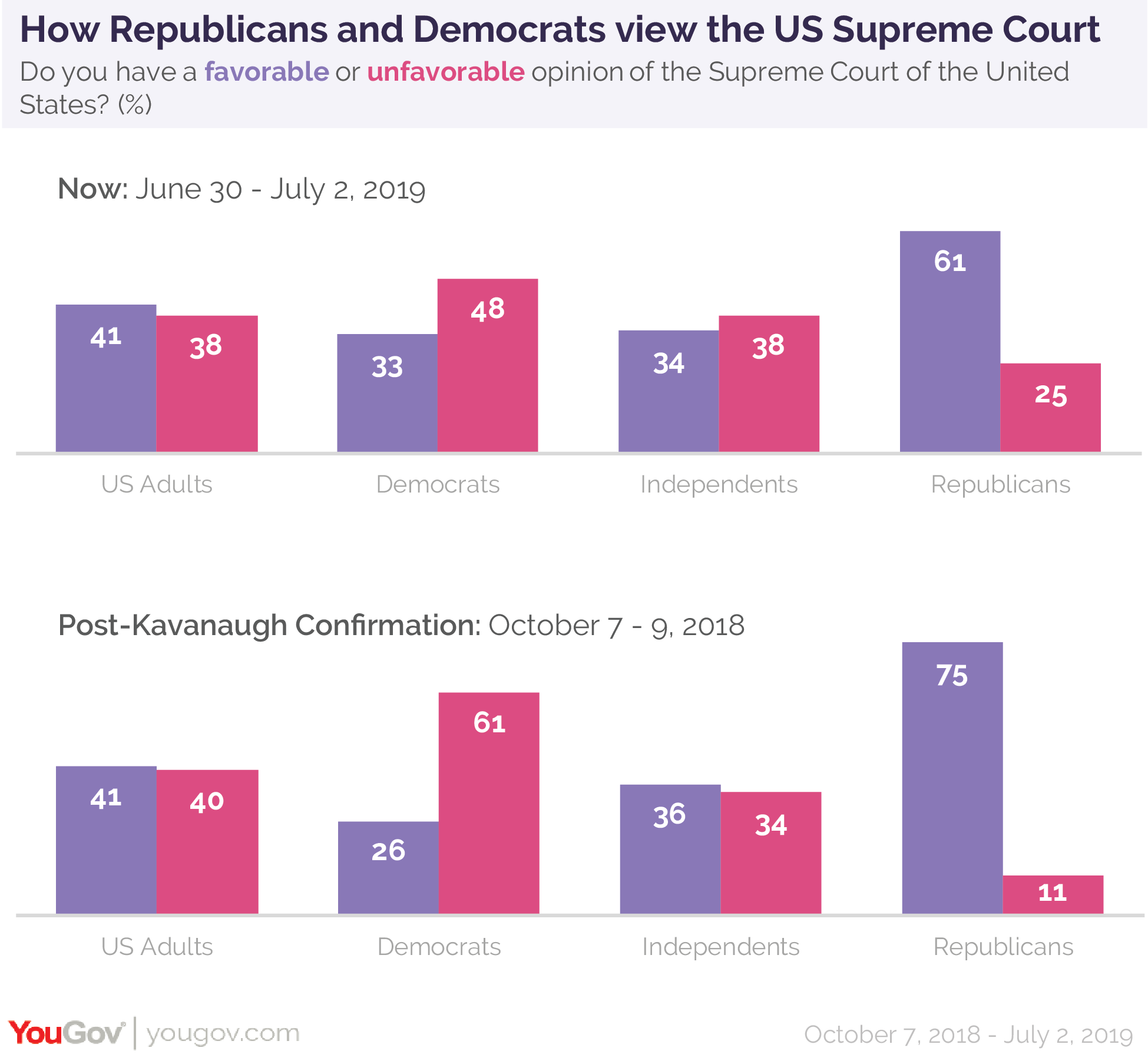How Republicans and Democrats view the US Supreme Court