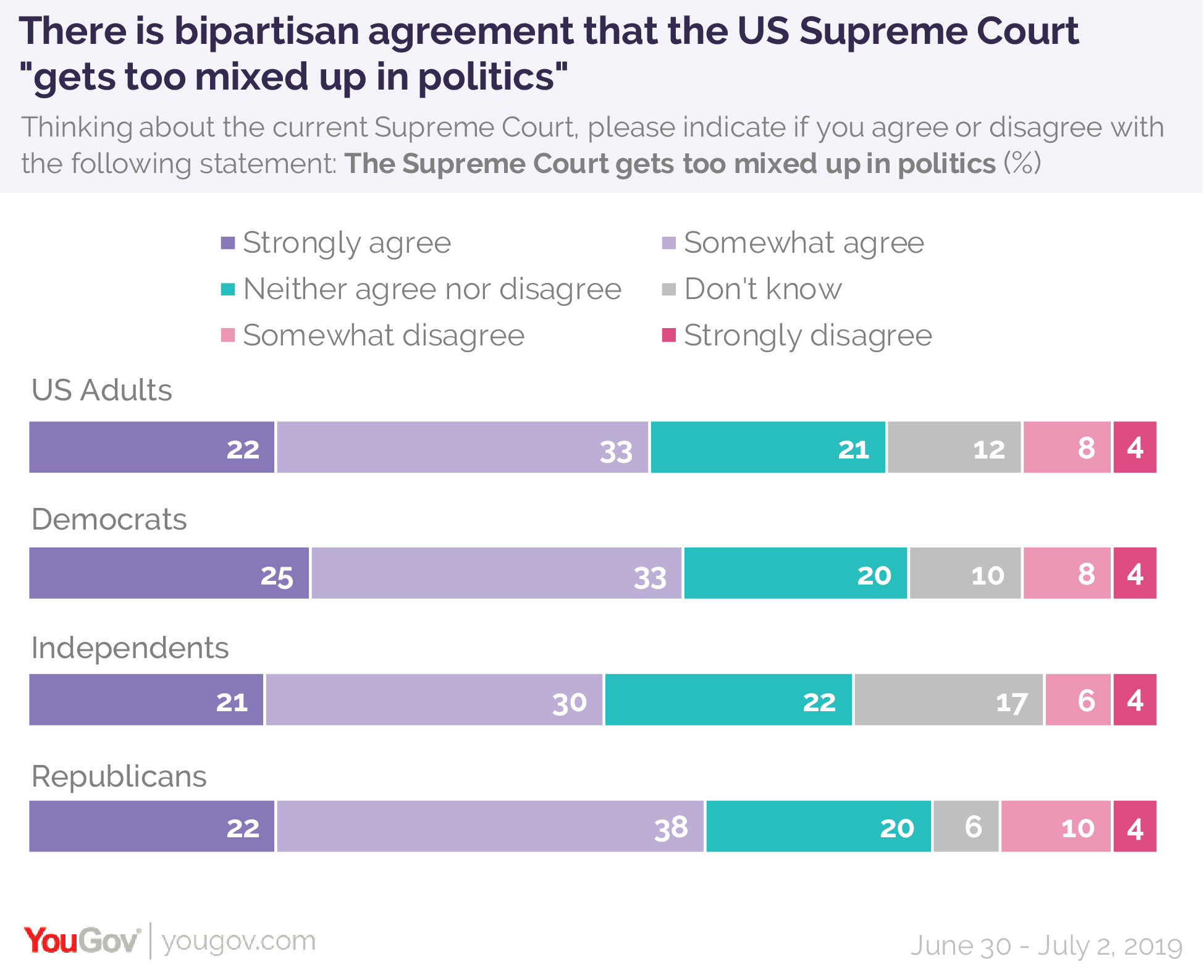 There is bipartisan agreement that the US Supreme Court gets too mixed up in politics