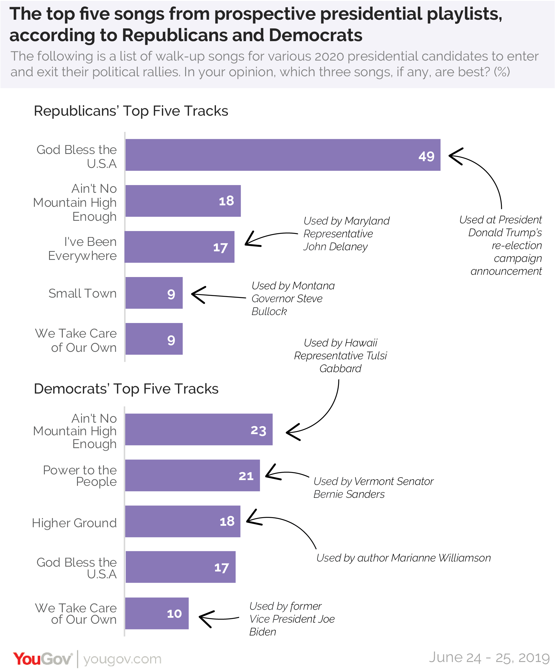 The top five songs from prospective presidential playlists, according to Republicans and Democrats