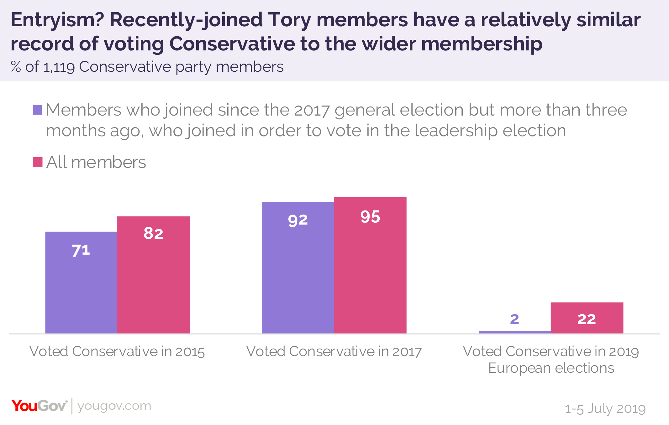 Chris%20Curtis%20Tory%20membership%20vote%20comparison-01.png