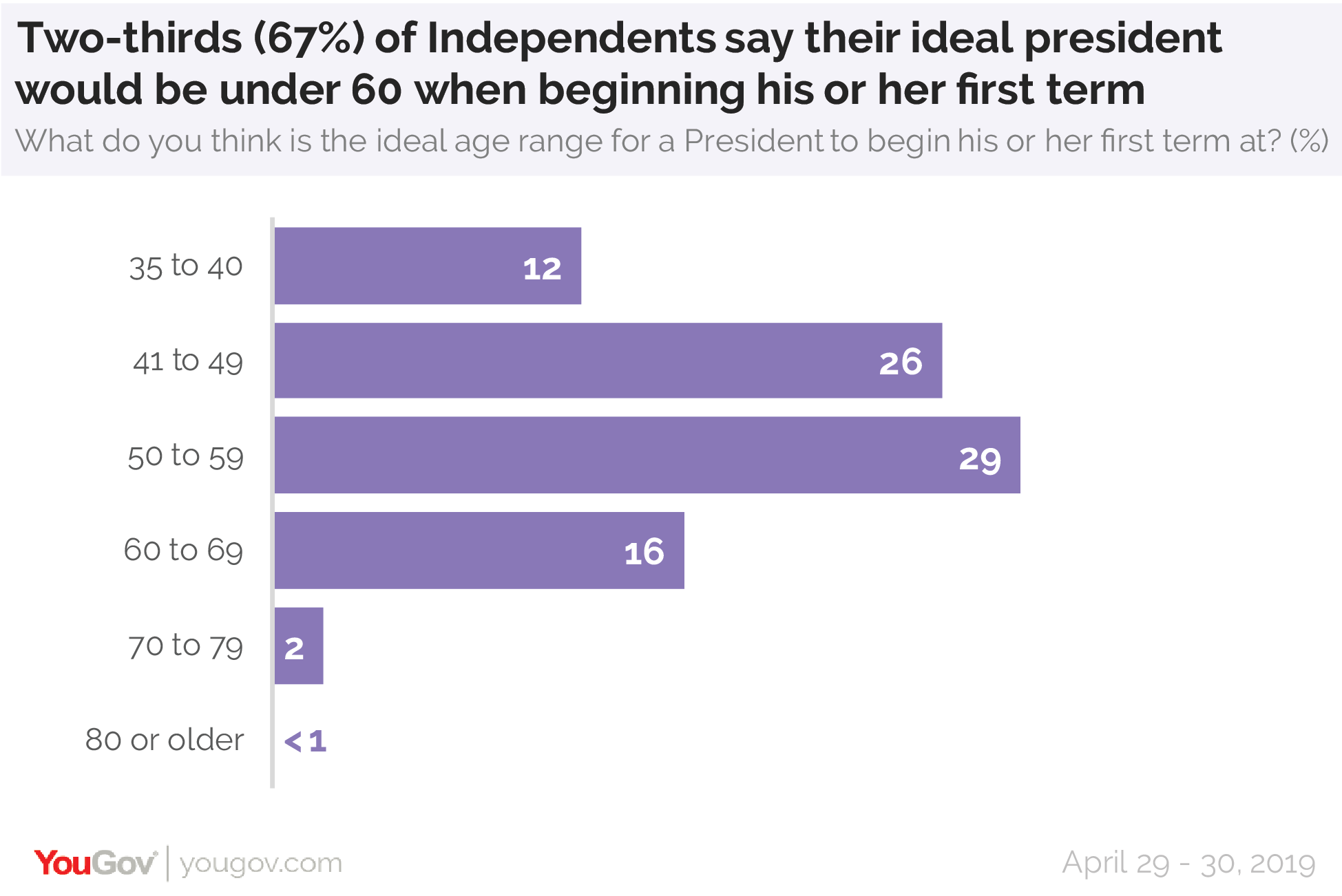 Two-thirds (67%) of Independents say their ideal president would be under 60 when beginning his or her first term