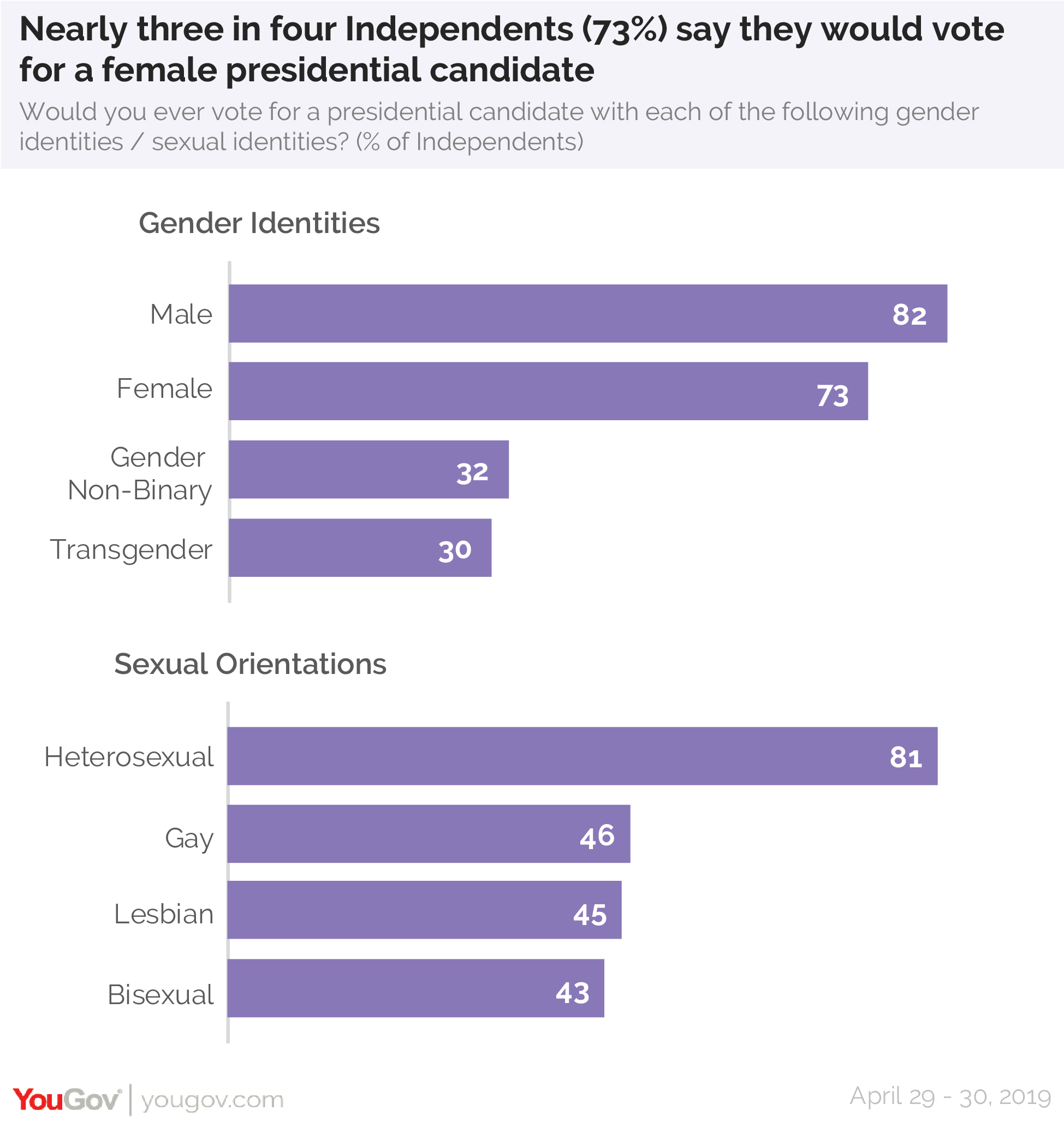 Nearly three in four Independents (73%) say they would vote for a female presidential candidate