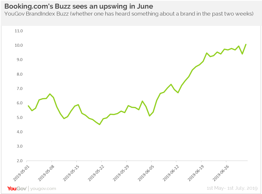 Booking.com- Buzz