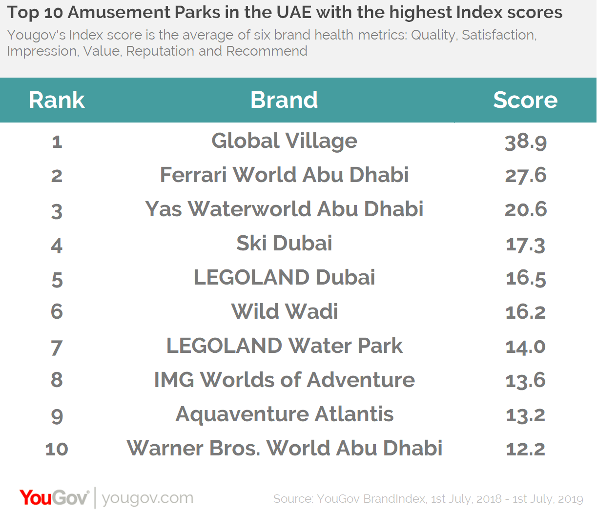 Top amusement parks in the UAE