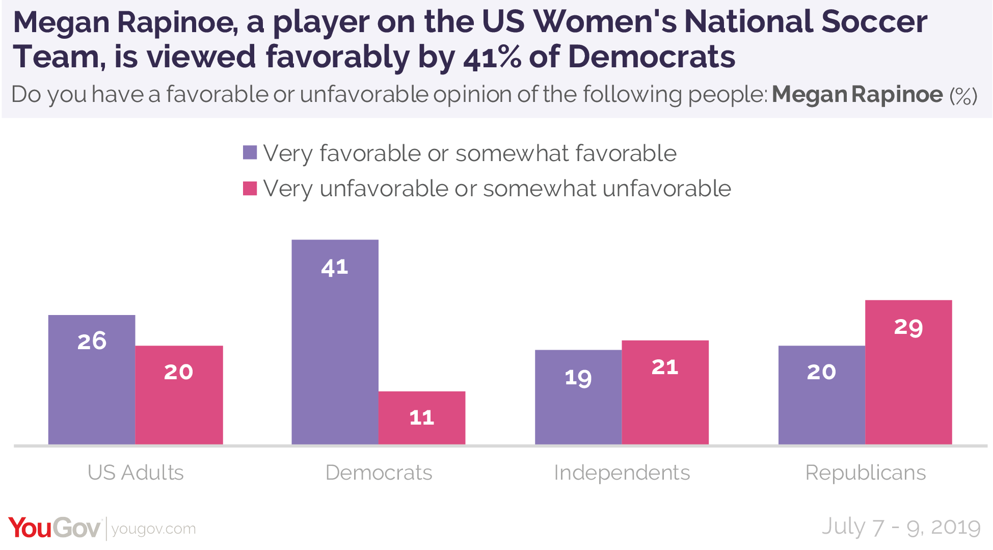 Megan Rapinoe, a player on the US Women's National Soccer Team, is viewed favorably by 41% of Democrats