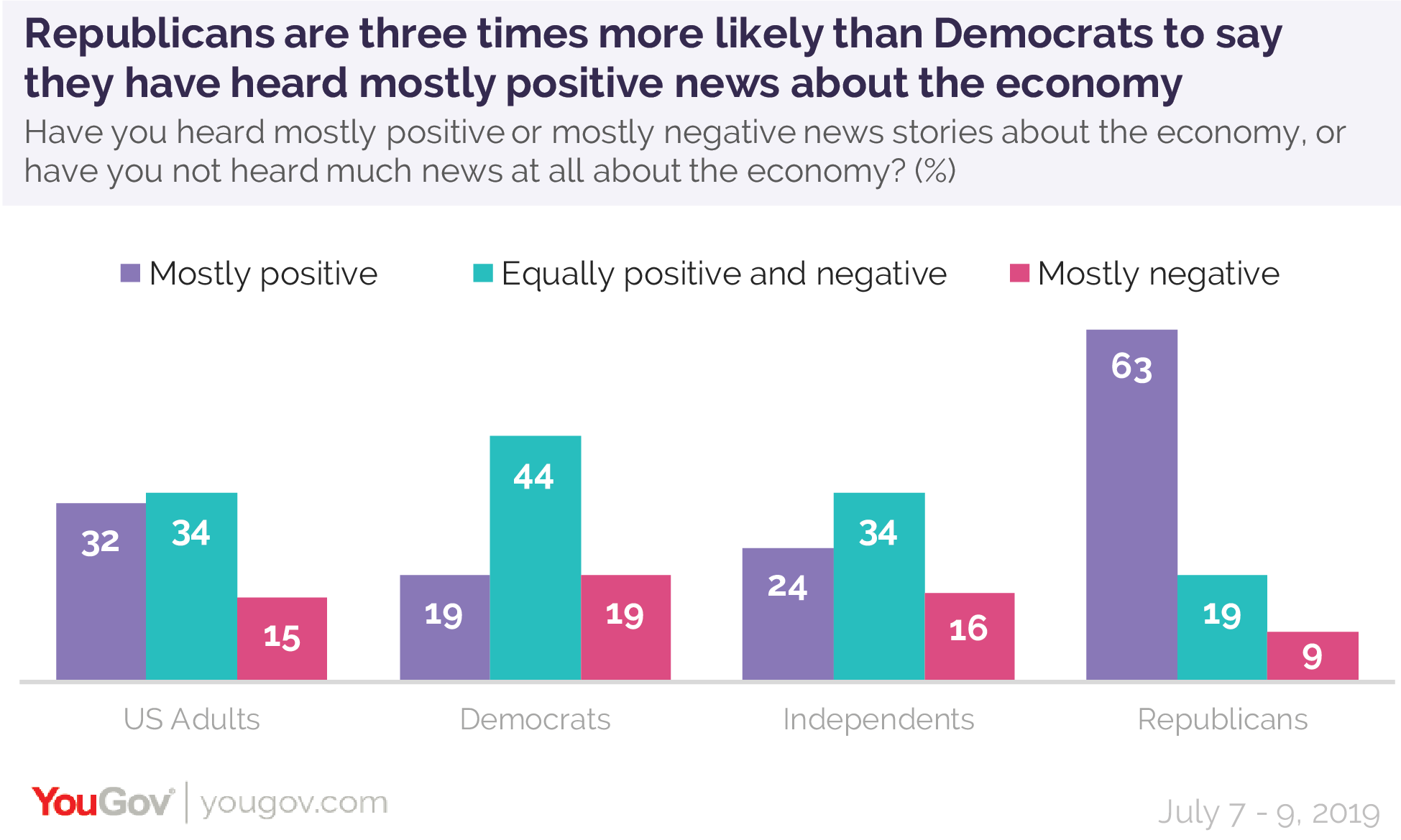 Republicans are three times more likely than Democrats to say they have heard mostly positive news about the economy