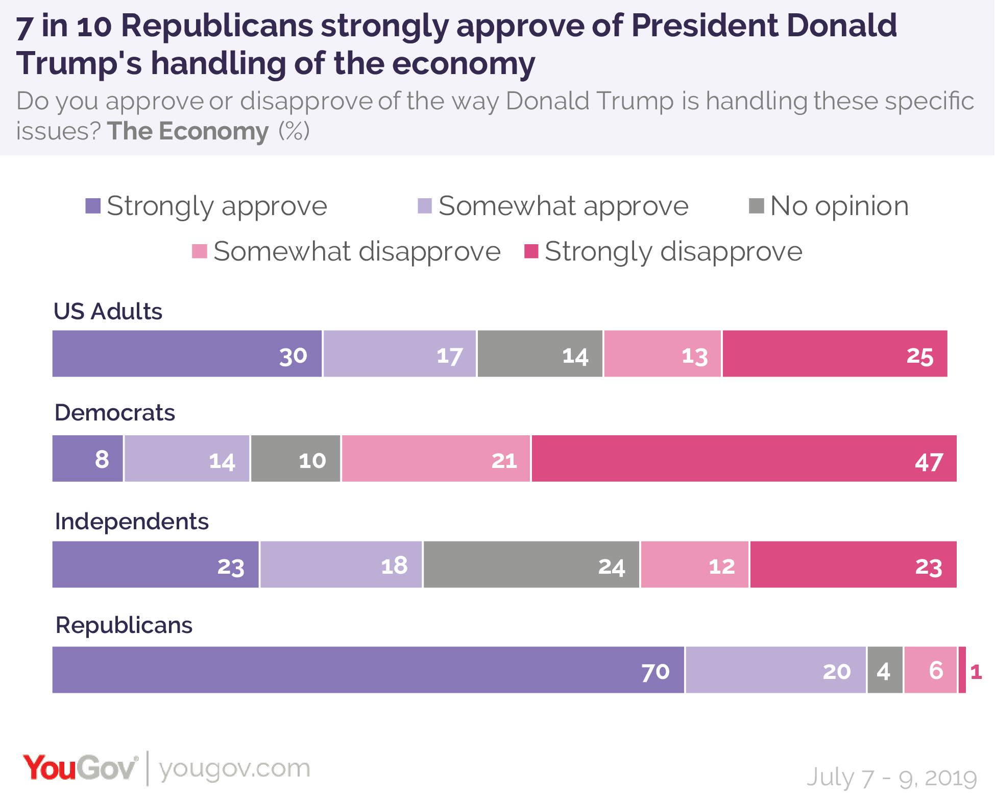 7 in 10 Republicans strongly approve of President Donald Trump's handling of the economy