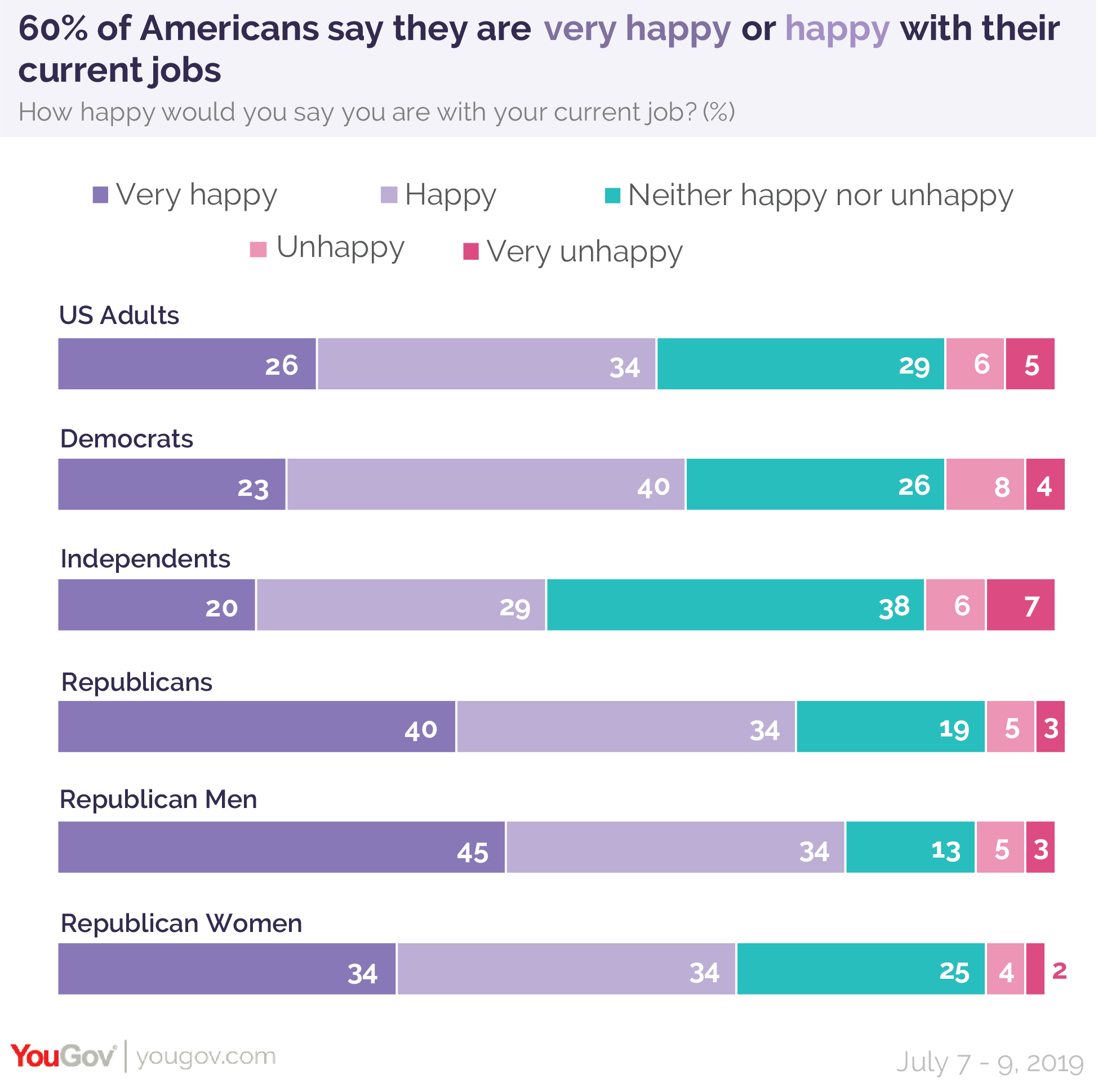 60% of Americans say they are very happy or happy with their current jobs