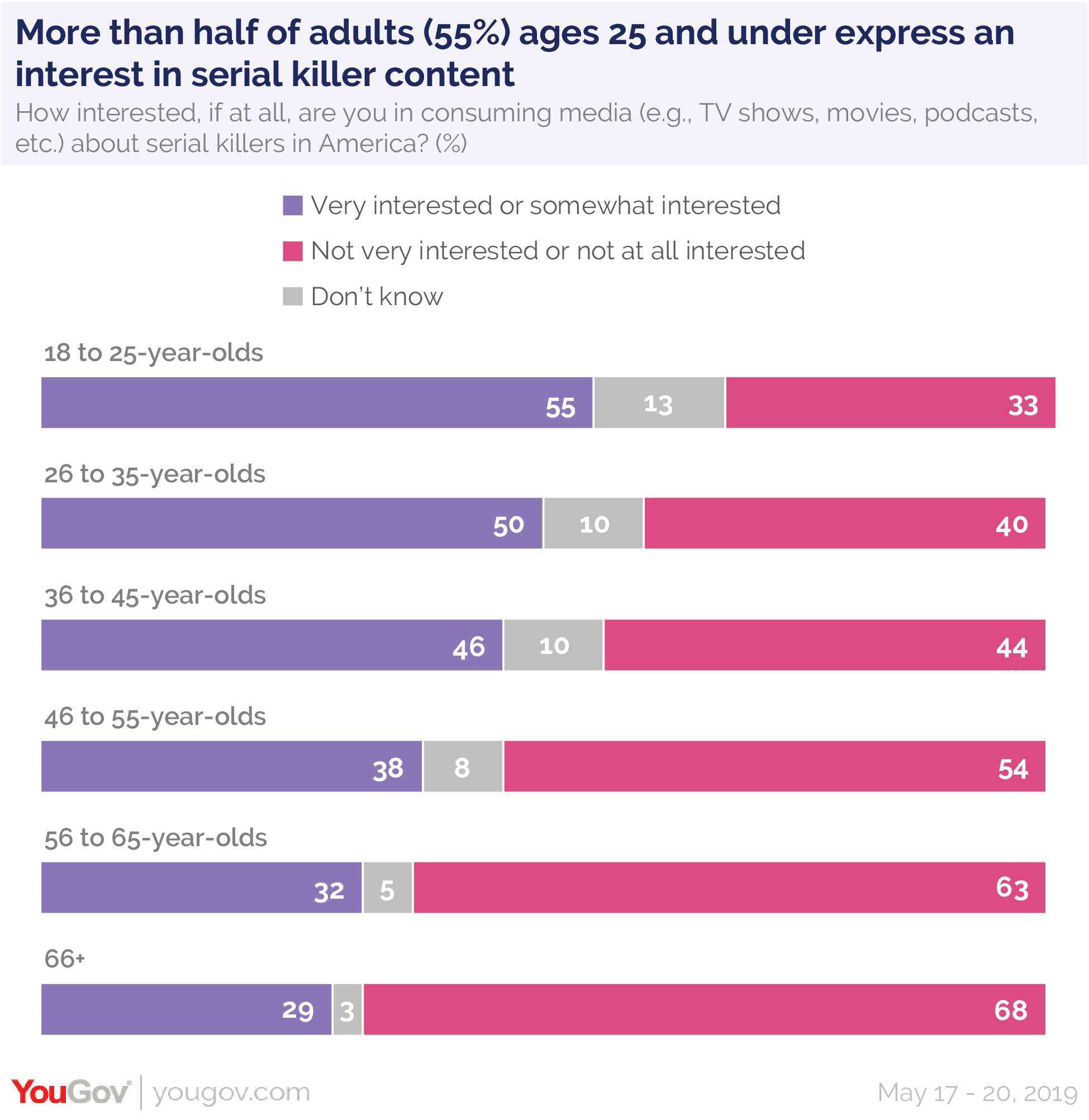 More than half of adults (55%) ages 25 and under express an interest in serial killer content