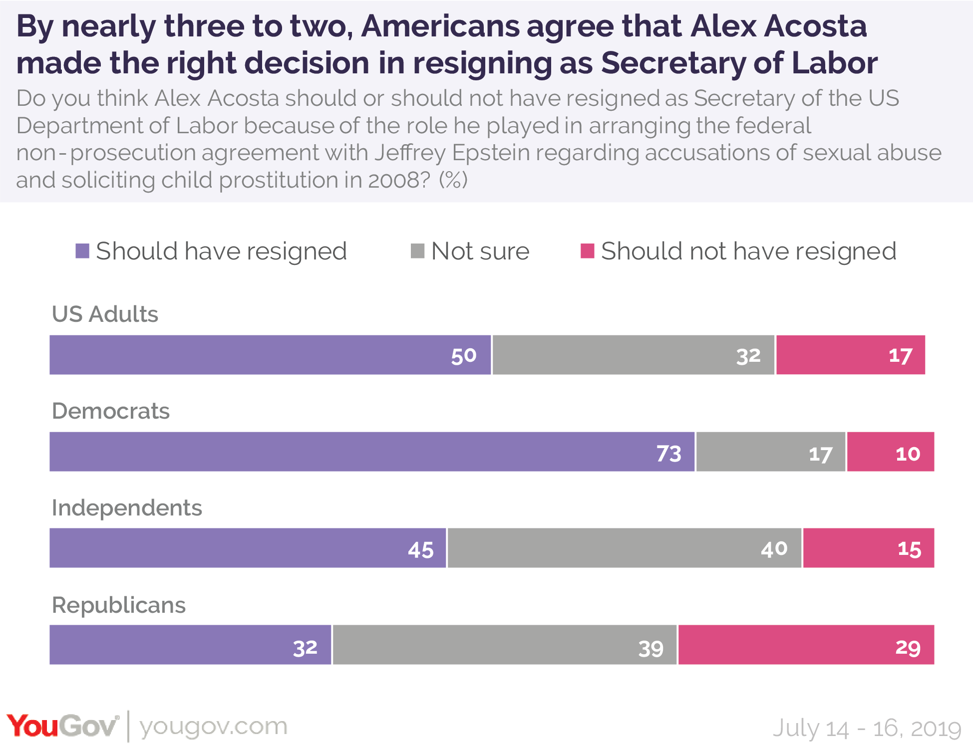 By nearly three to two, Americans agree that Alex Acosta made the right decision in resigning as US Secretary of Labor