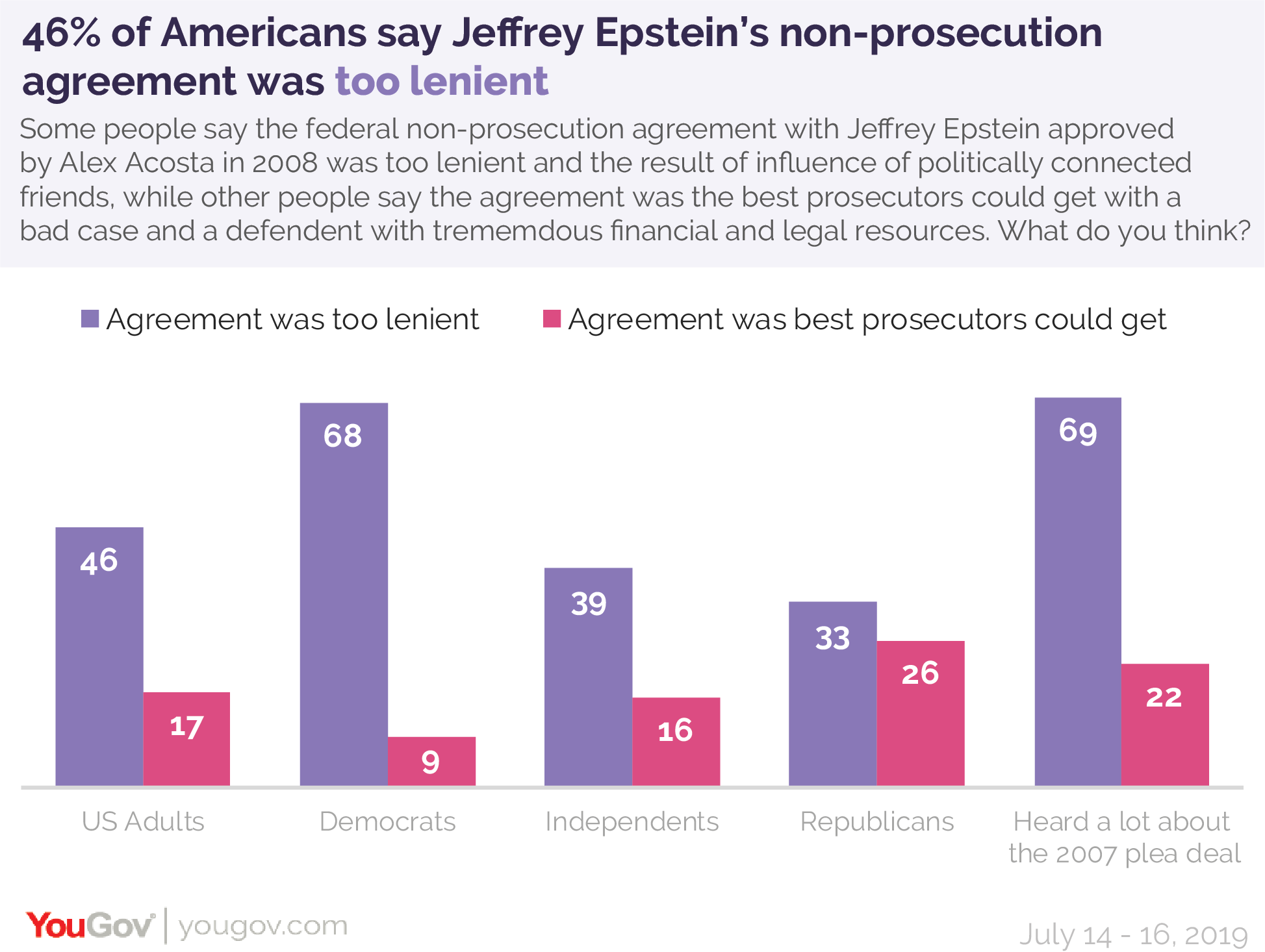 46% of Americans say Jeffrey Epstein's non-prosecution agreement was too lenient