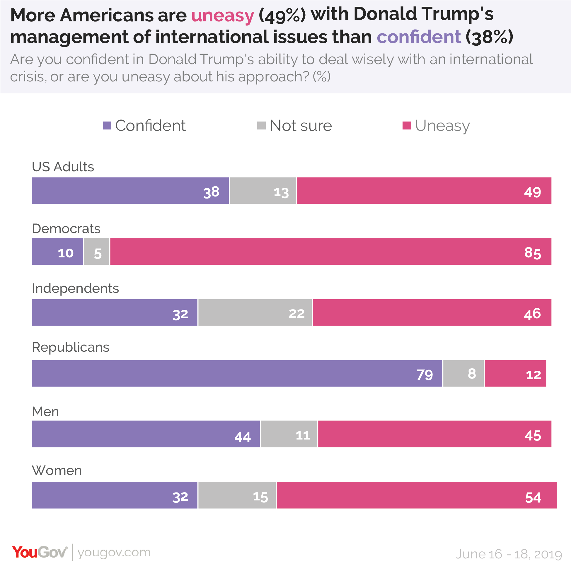 More Americans are uneasy with Donald Trump's management of international issues than confident