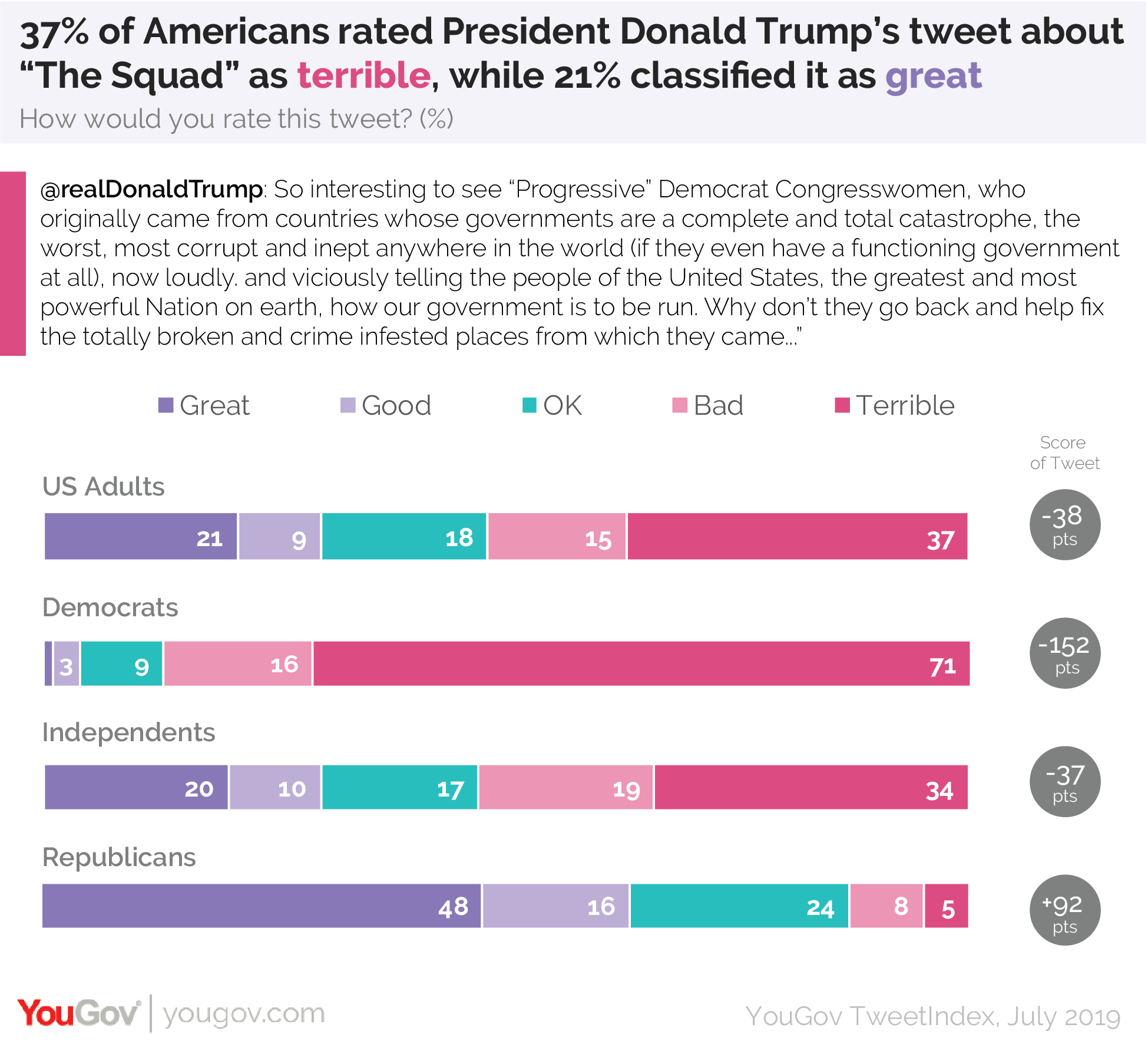 37% of Americans rated President Donald Trump's tweet about The Squad as terrible, while 21% classified it as great