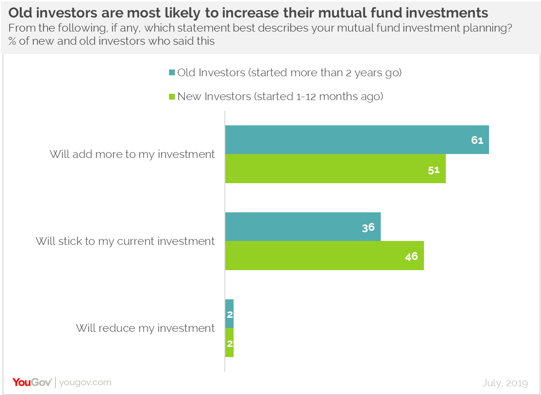 Mutual funds 3
